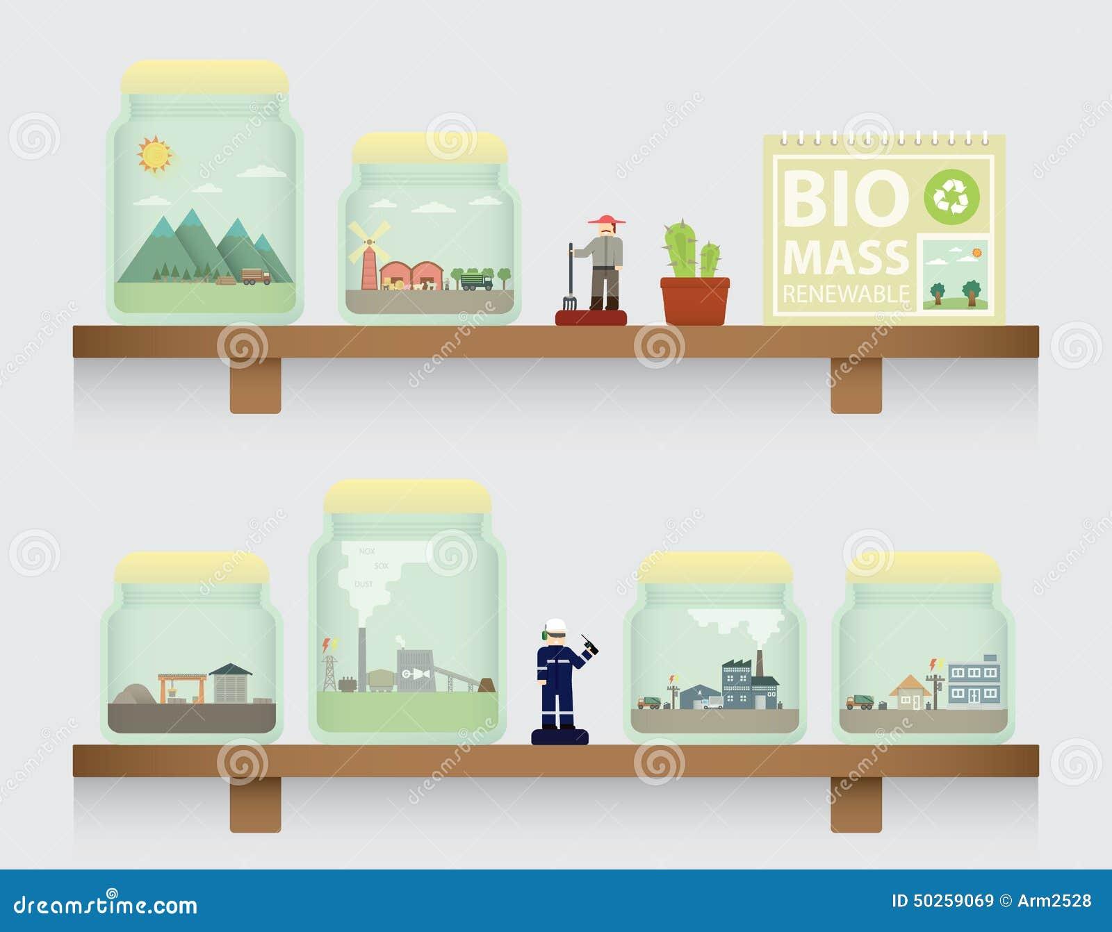 Biomassa no frasco