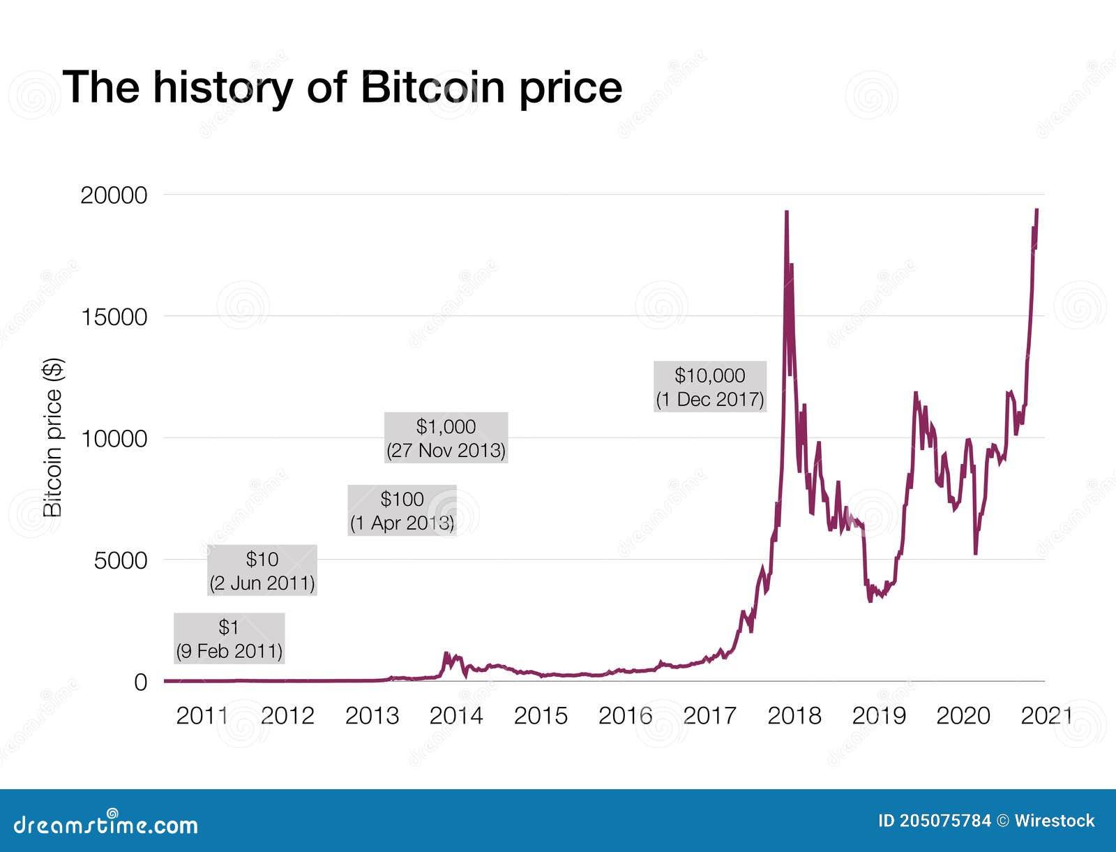 bitcoin value evolution