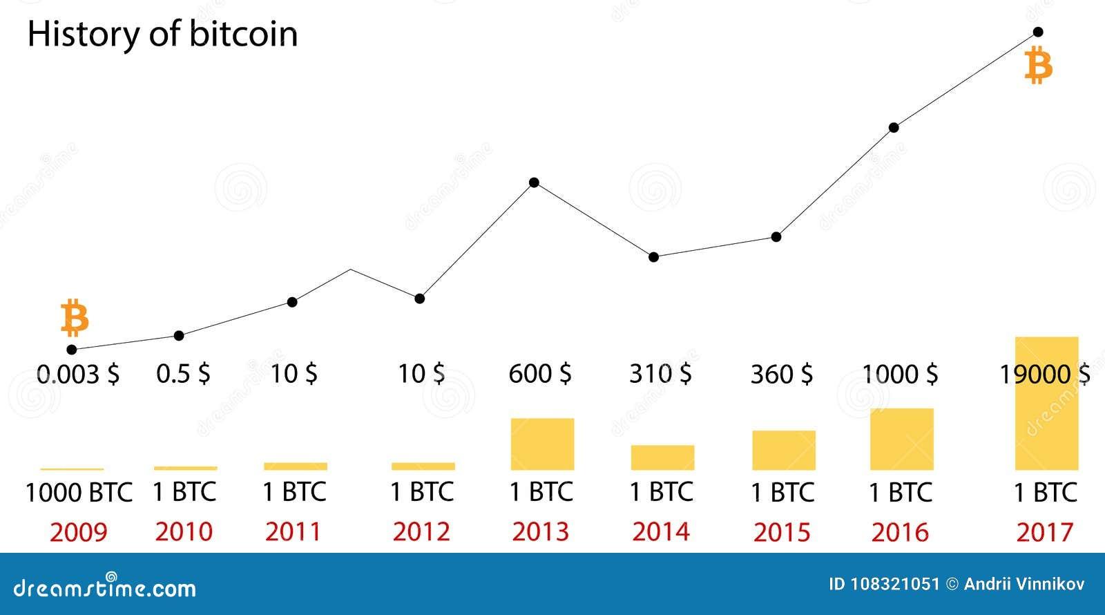 Bitcoin prishistoria Infographics av ändringar i priser på diagrammet från 2009 till 2017 Diagram Blockera systemet vektor