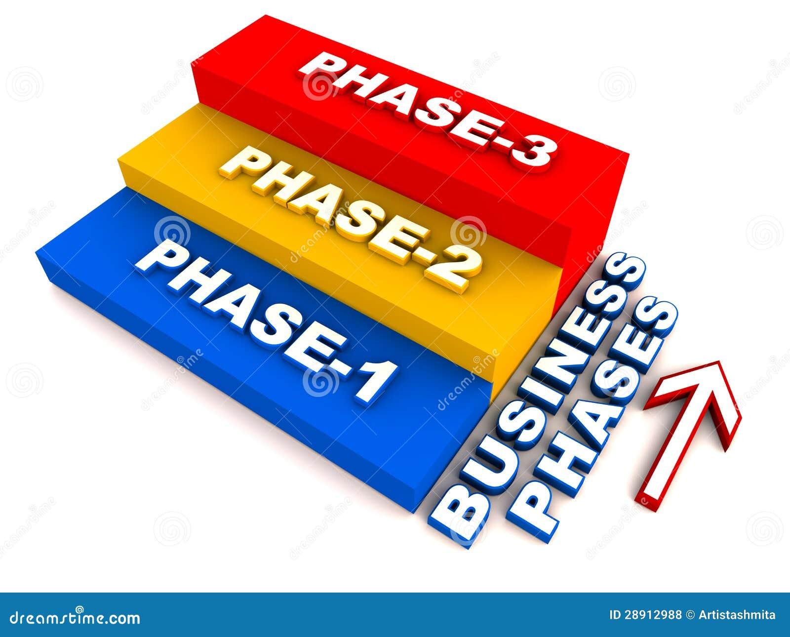Biznes fazy