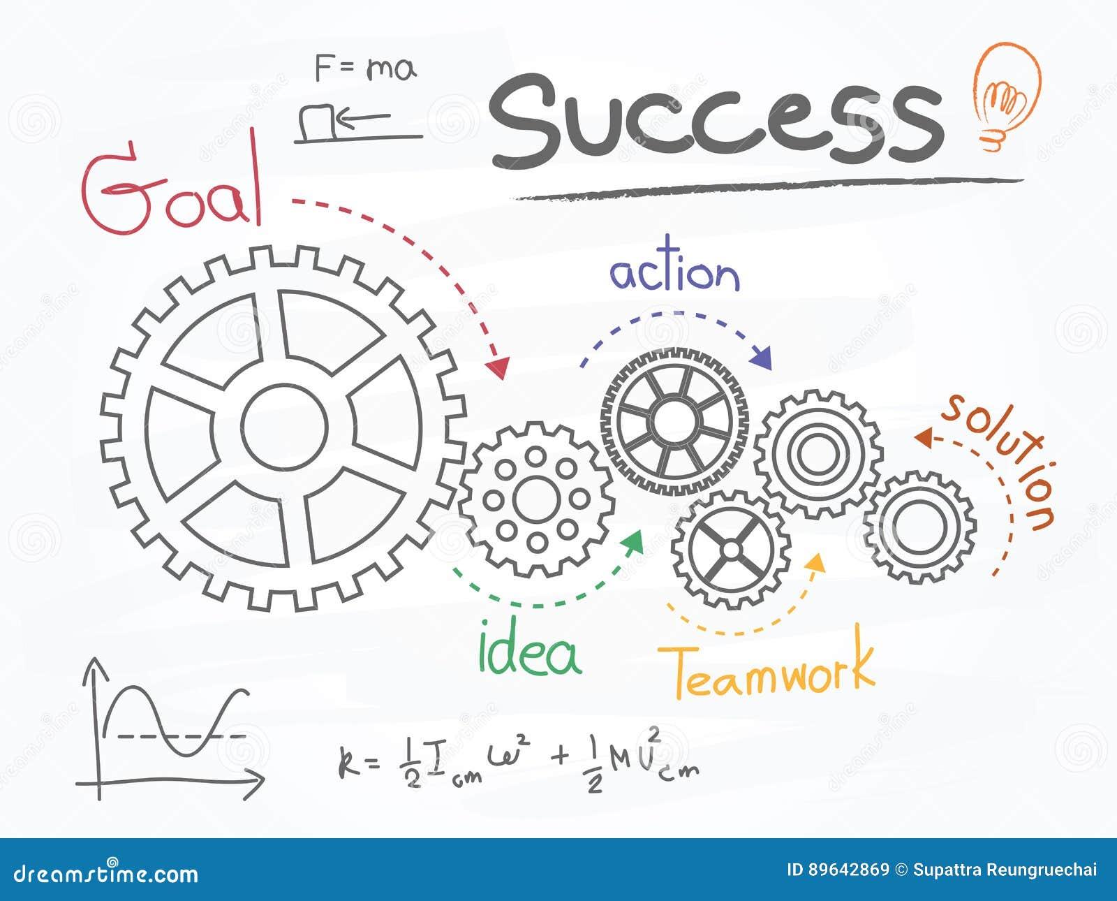 Biznes przekładnie i sukcesu plan