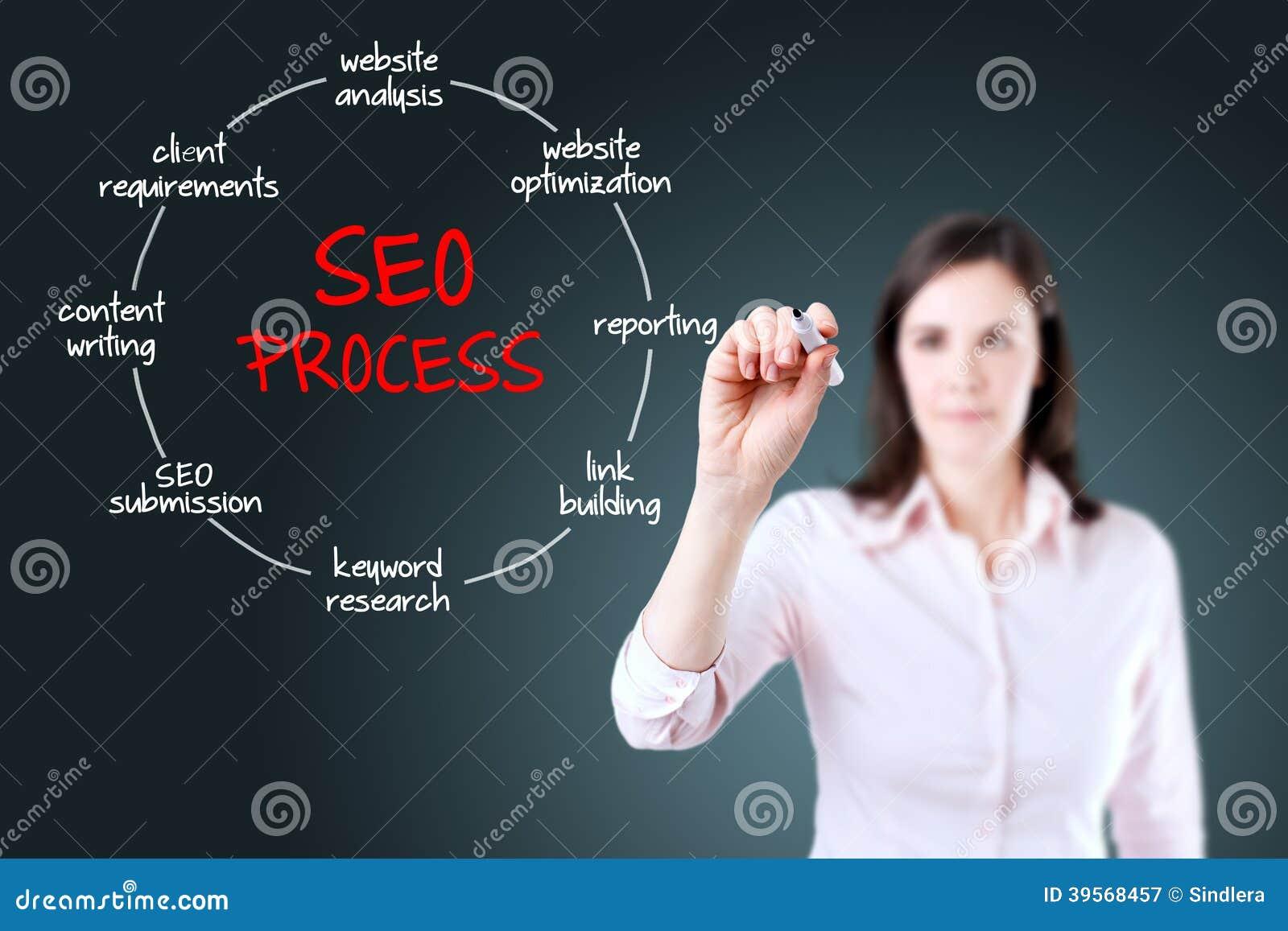 Bizneswoman dotyka wirtualnego ekran z SEO proces informacją.