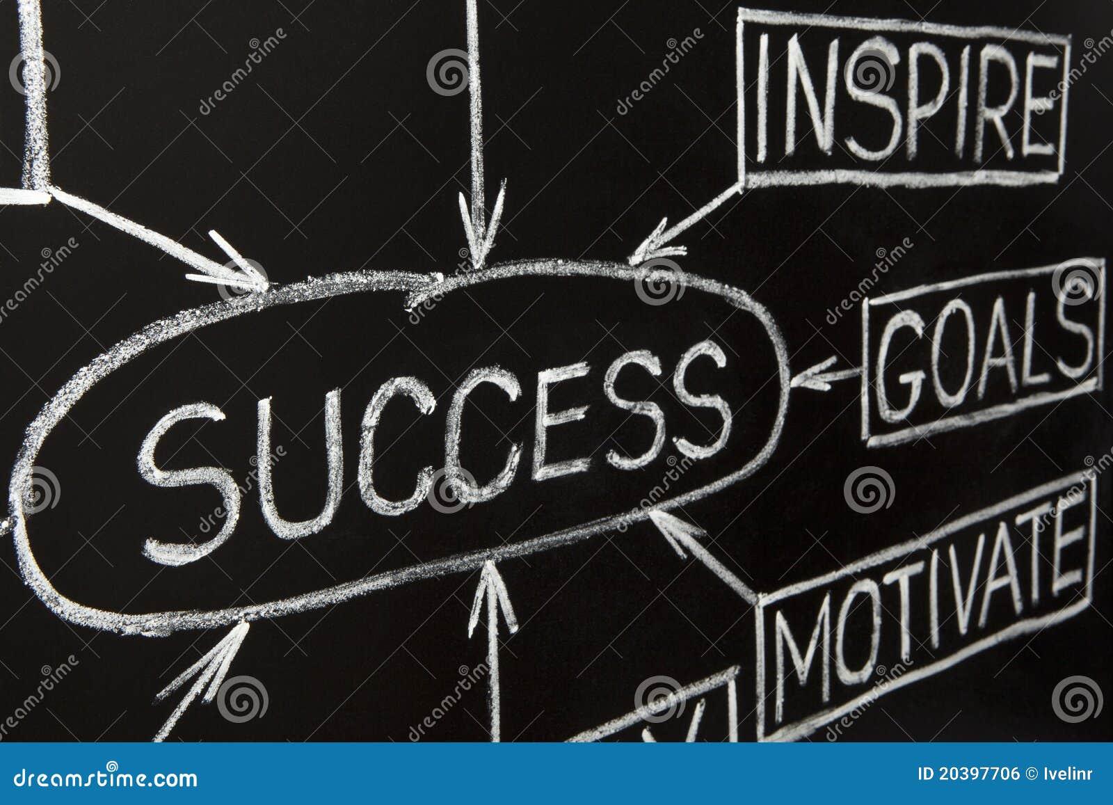 Blackboard mapy przepływu sukces