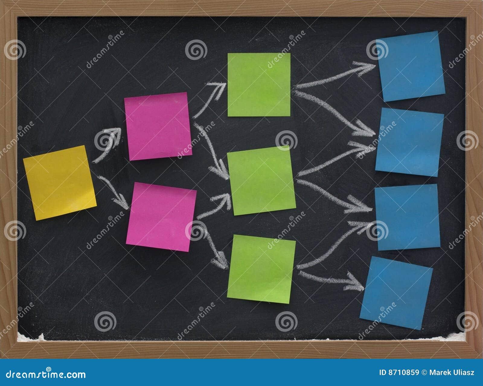 blank sticky notes on blackboard  brainstorming royalty