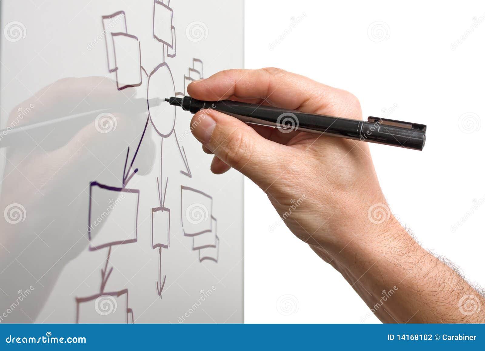 Blockdiagrammet tecknar genomskinligt exponeringsglas