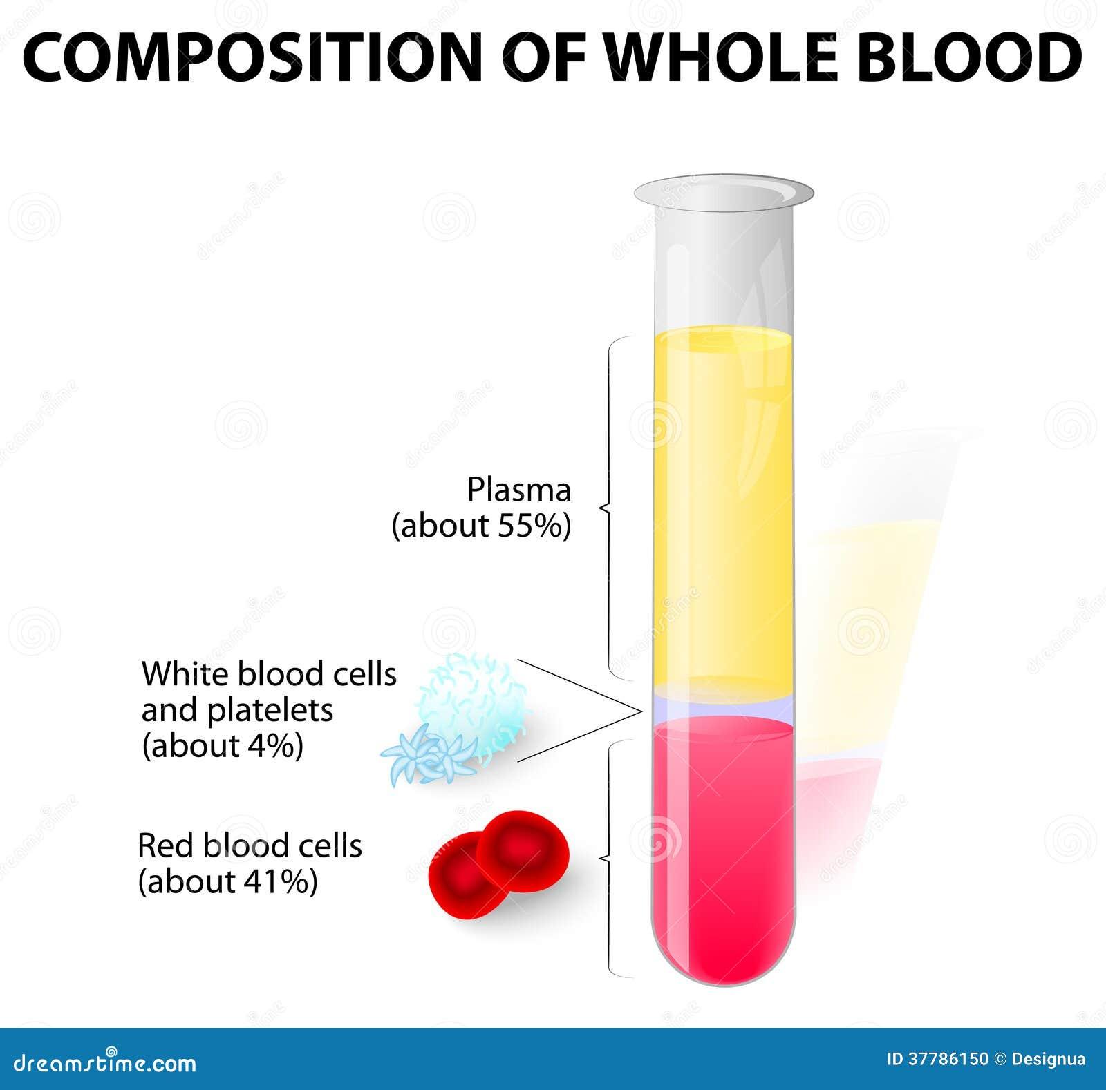 Blodplasma och bildade beståndsdelar i provrör