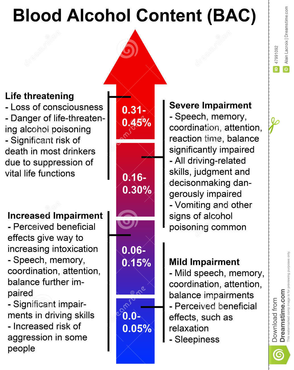 a overview of blood alcohol level What does blood alcohol content mean learn about how the alcohol level in drinks can impair your judgement and possibly cause you harm.