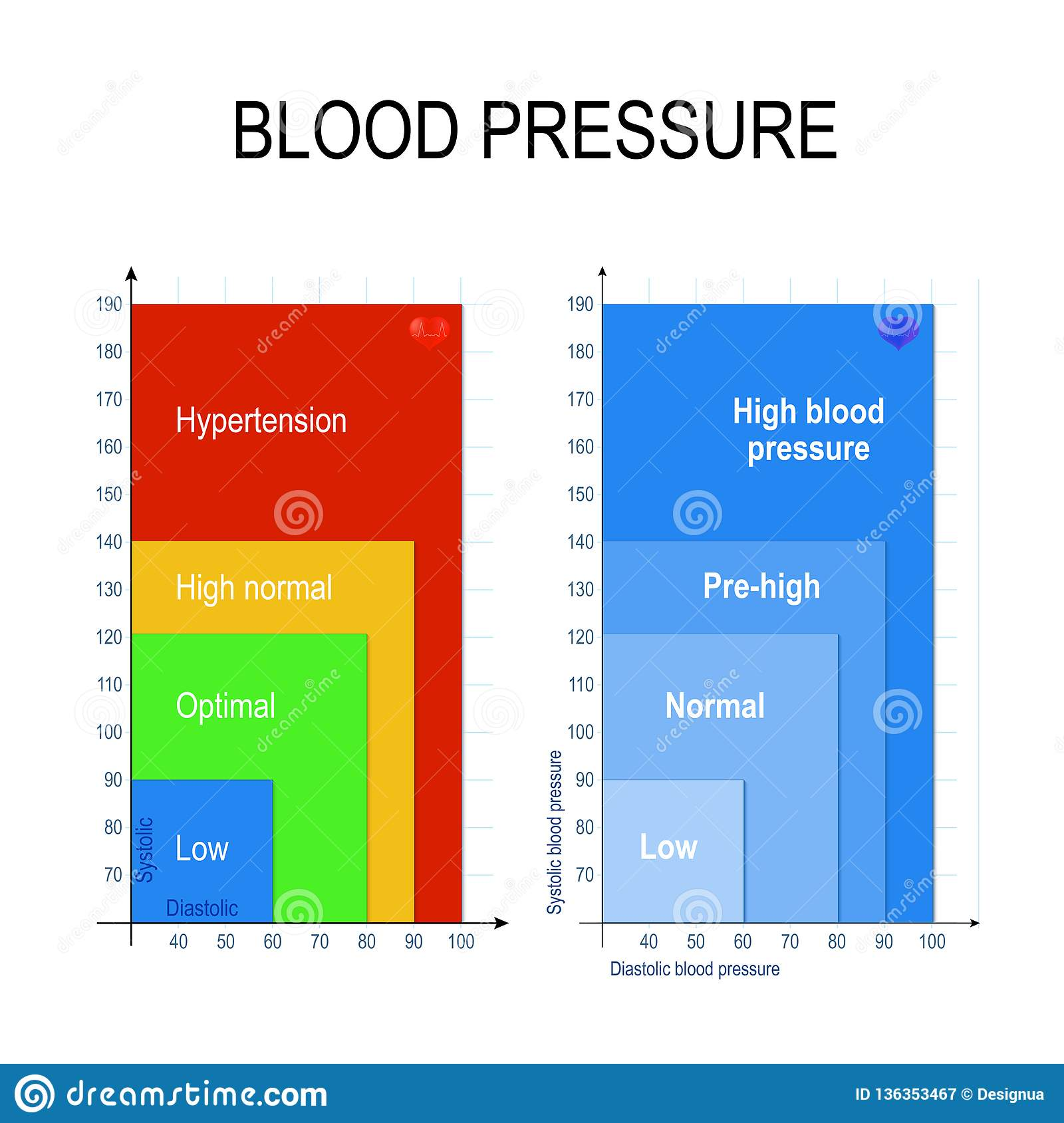 Blood Pressure Chart stock vector. Illustration of concept   20