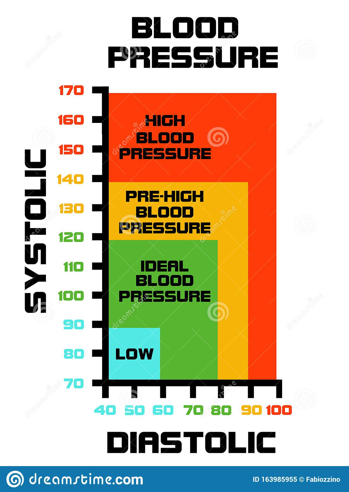 Blood Pressure Value Explained with Diagram Stock Illustration ...