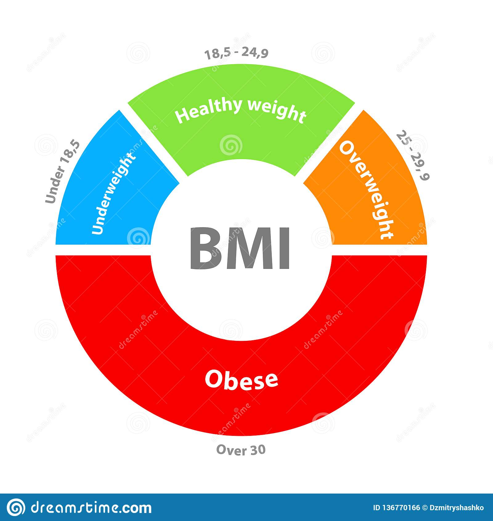 BMI Or Body Mass Index Dial Chart Stock Vector   Illustration of ...