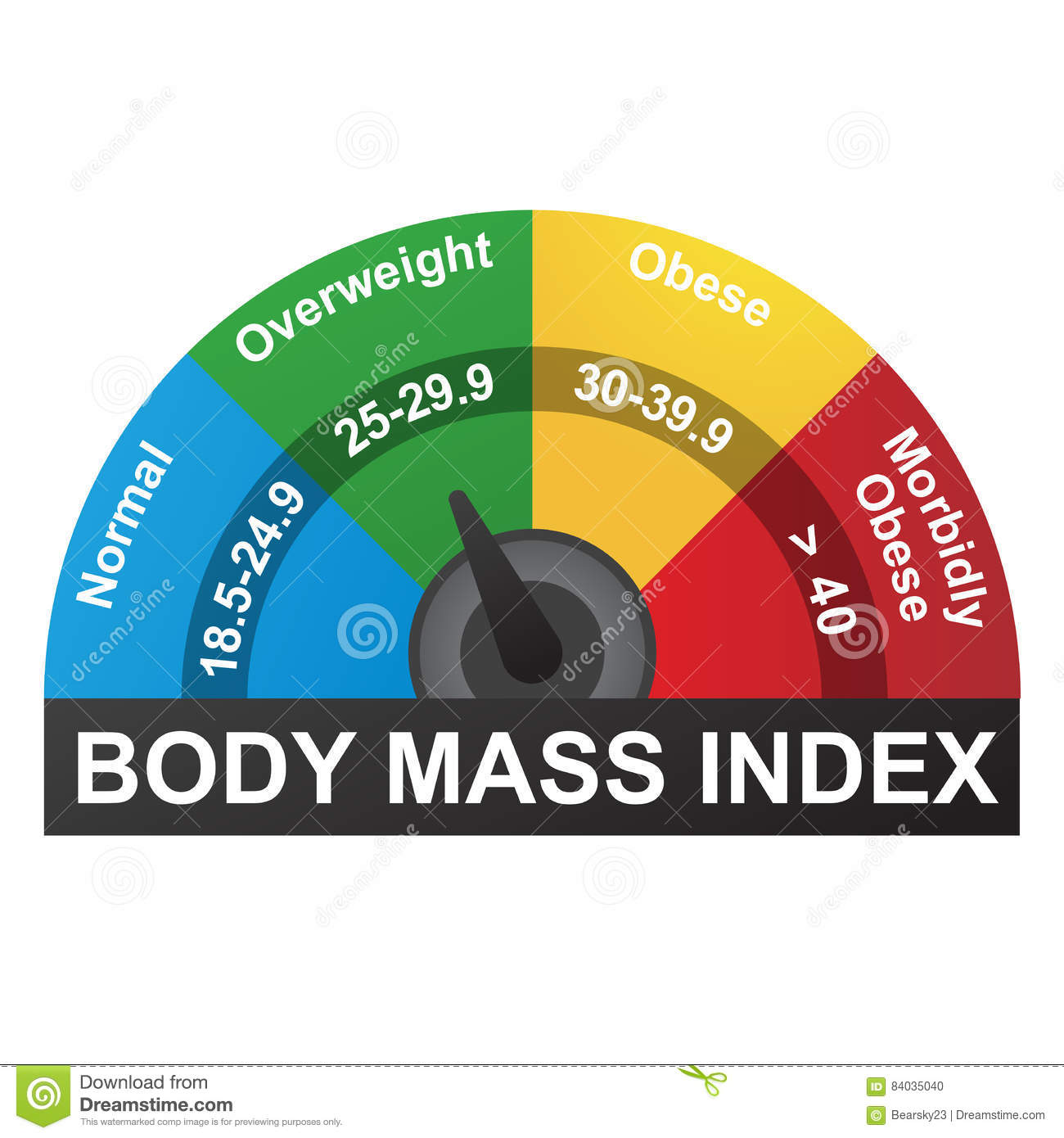 BMI oder Body-Maß-Index Infographic-Diagramm
