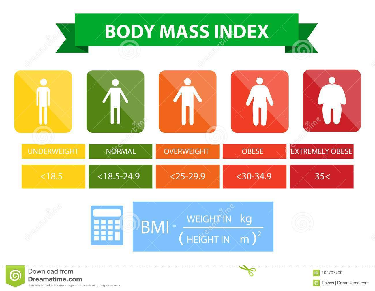 Body mass index illustration from underweight to extremely obese.