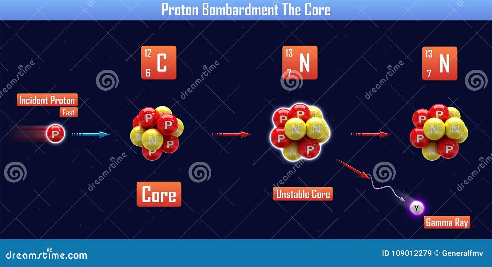 Bombardeo de Proton la base