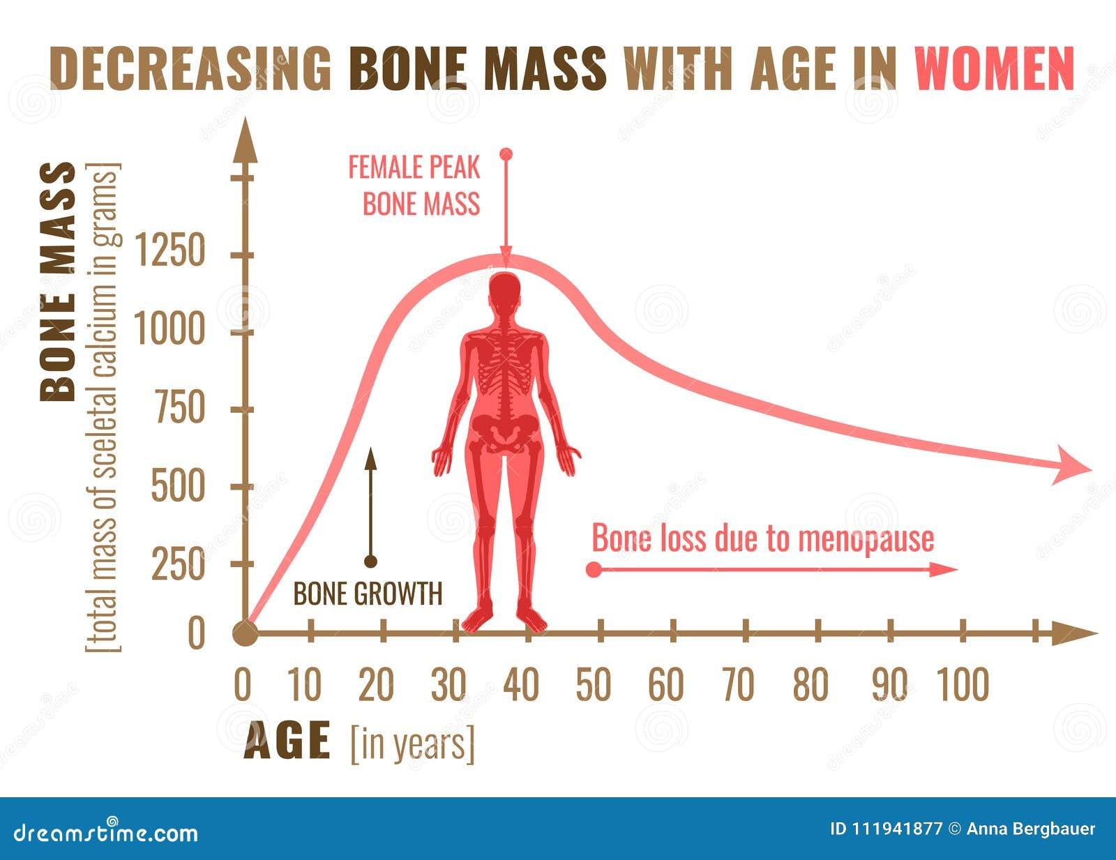 Bone mass decreasing