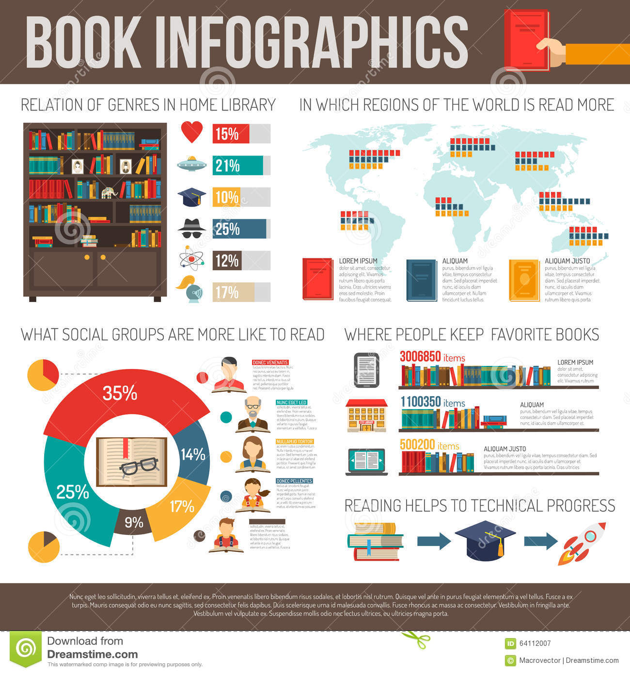 Infographic about reading