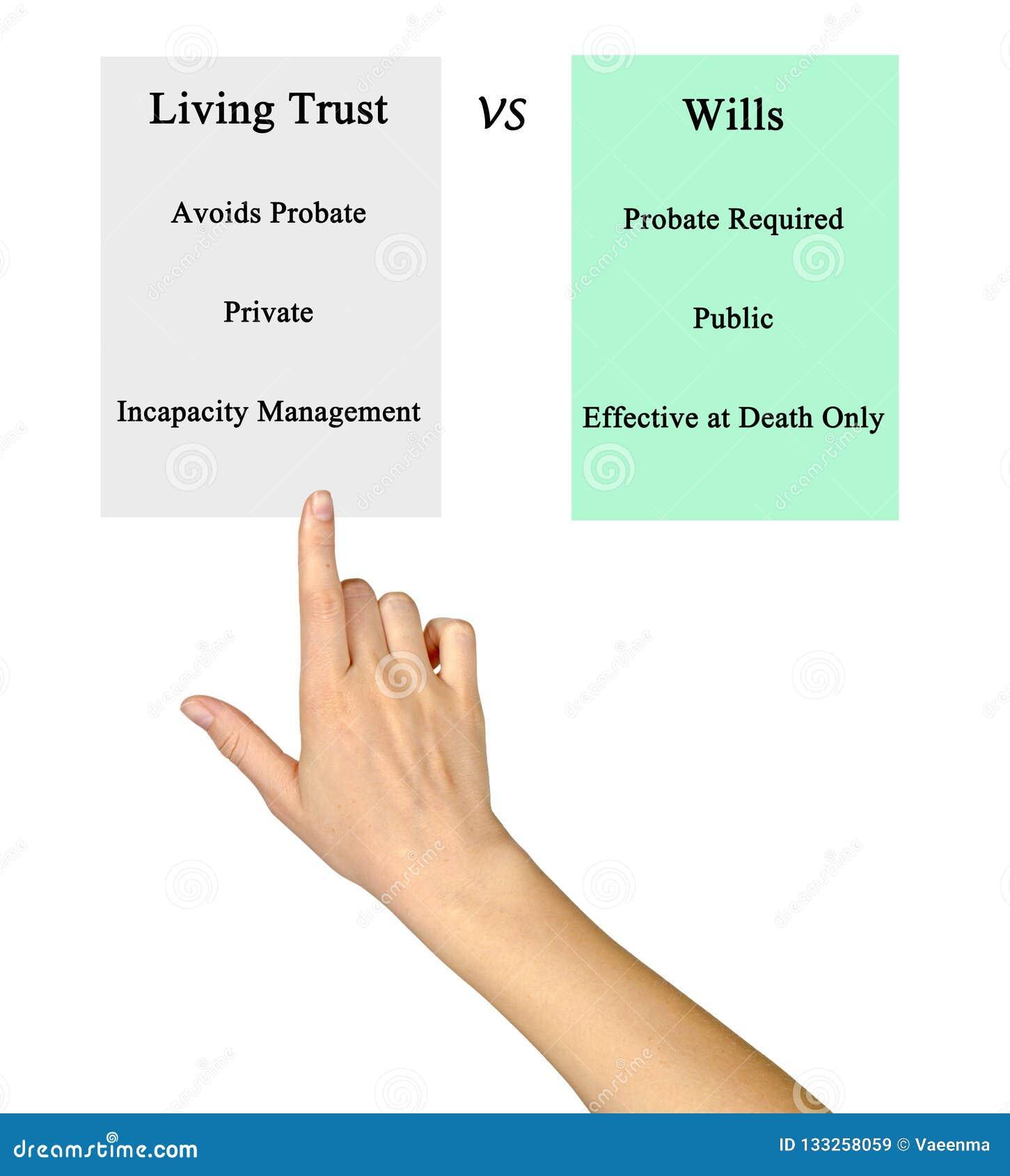 Bosatt förtroende VSWills