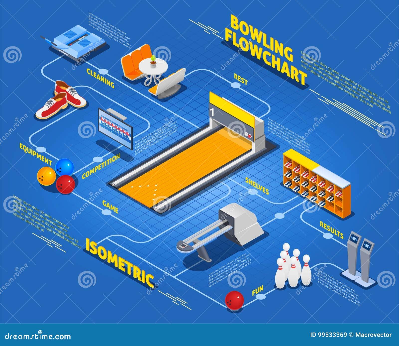 Bowling Isometric Flowchart