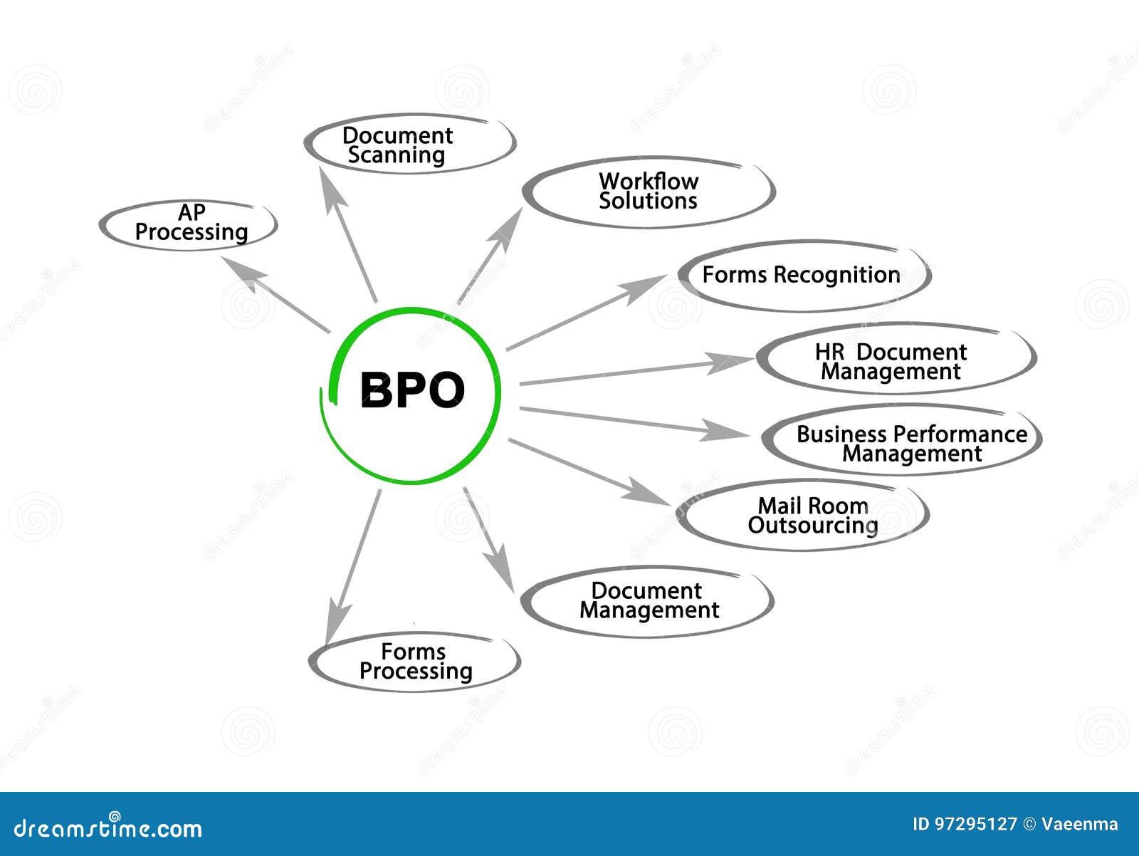bpo stock illustration illustration of business concept 97295127