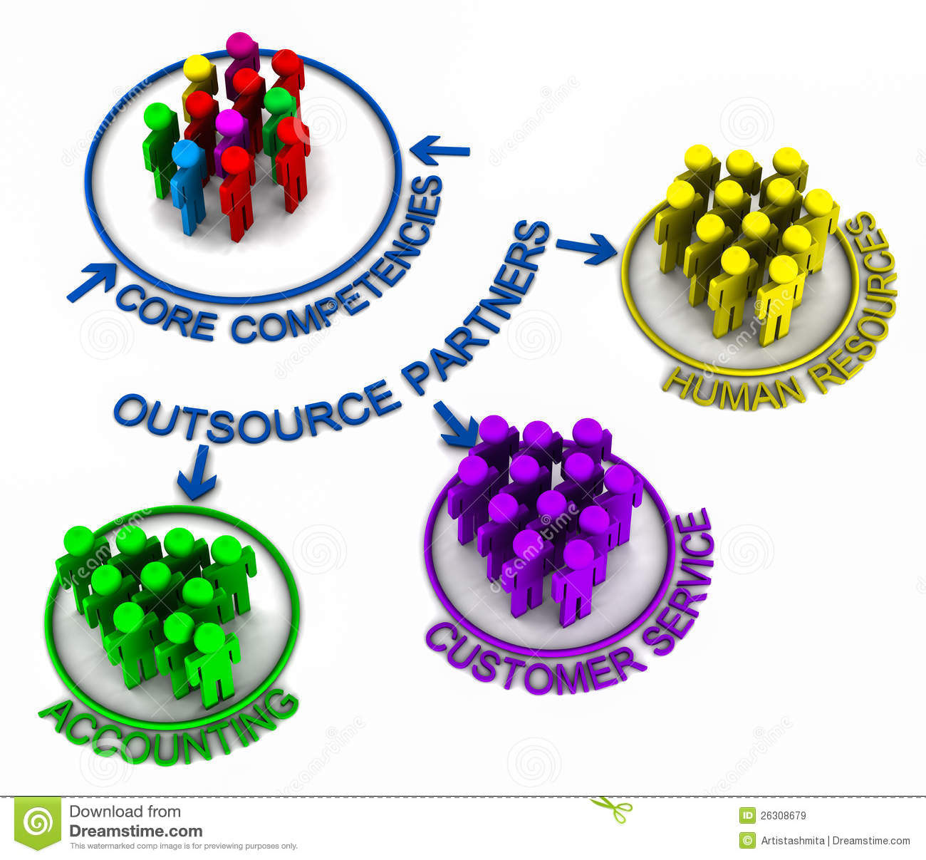 BPO Outsourcing Functions Royalty Free Stock Images - Image: 26308679