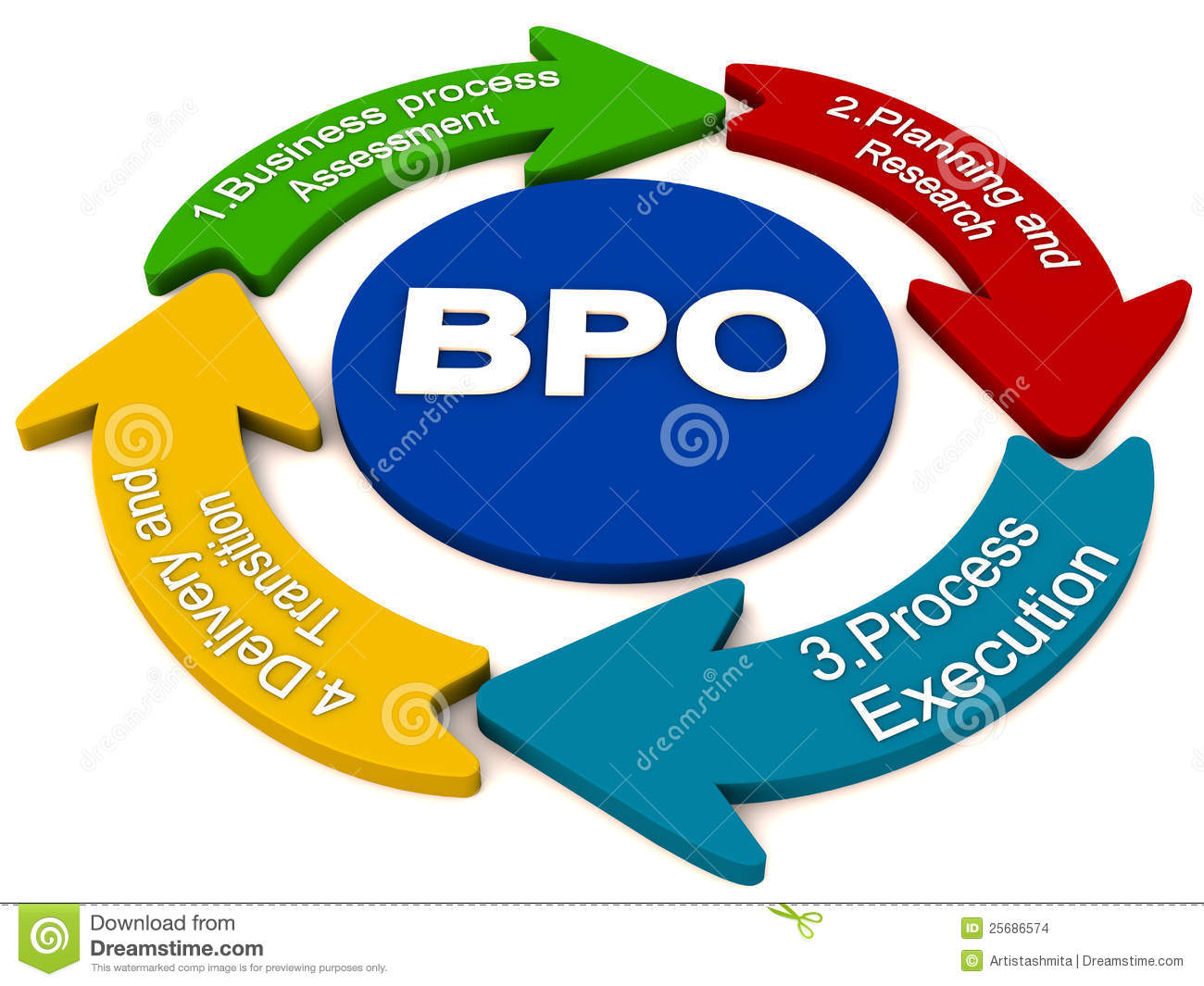 bpo and kpo Business process outsourcing (bpo) is a subset of outsourcing that involves the contracting of the operations and responsibilities knowledge process outsourcing.