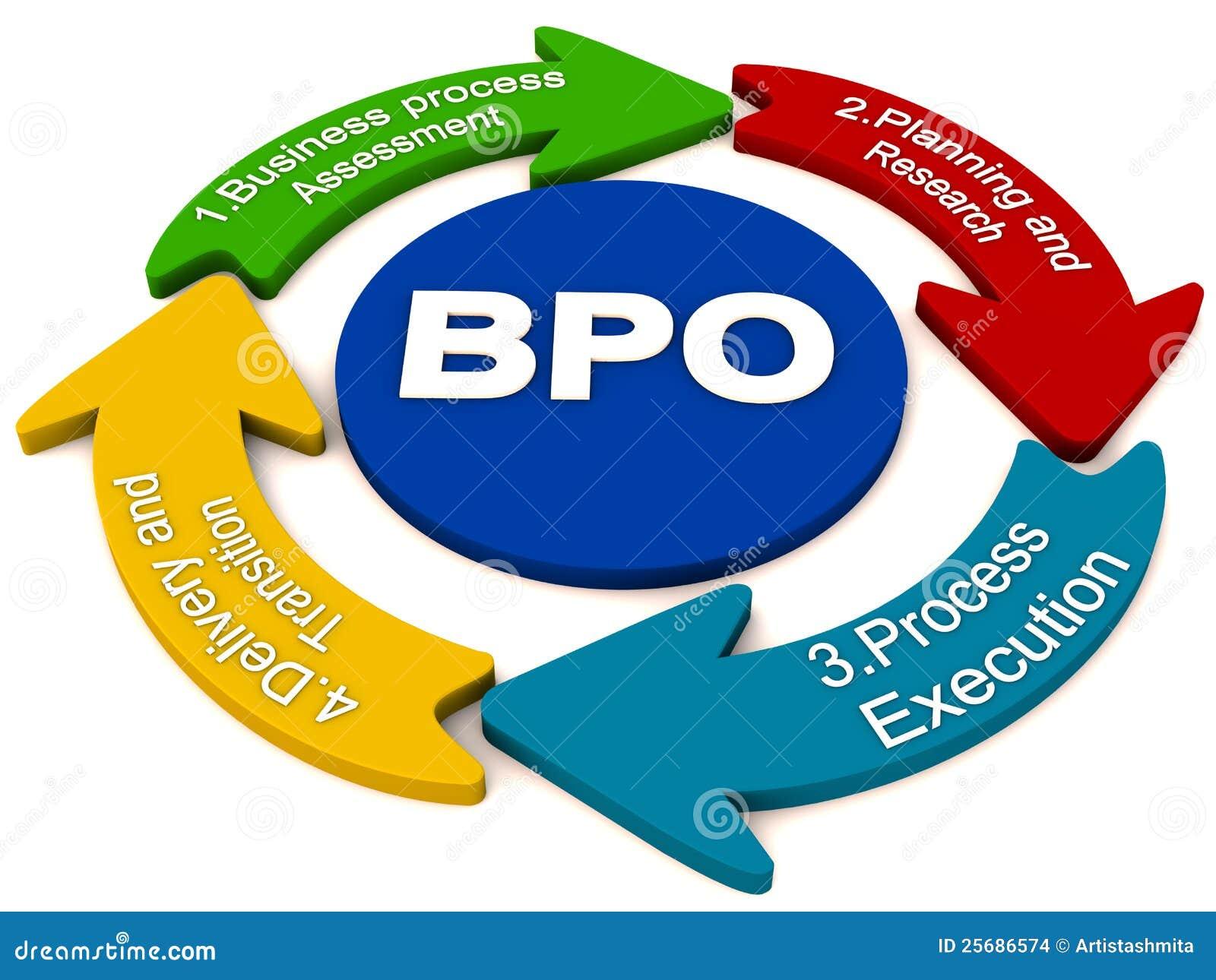 information technology bpo 2 definitions of bpo definition of bpo in information technology what does bpo stand for.