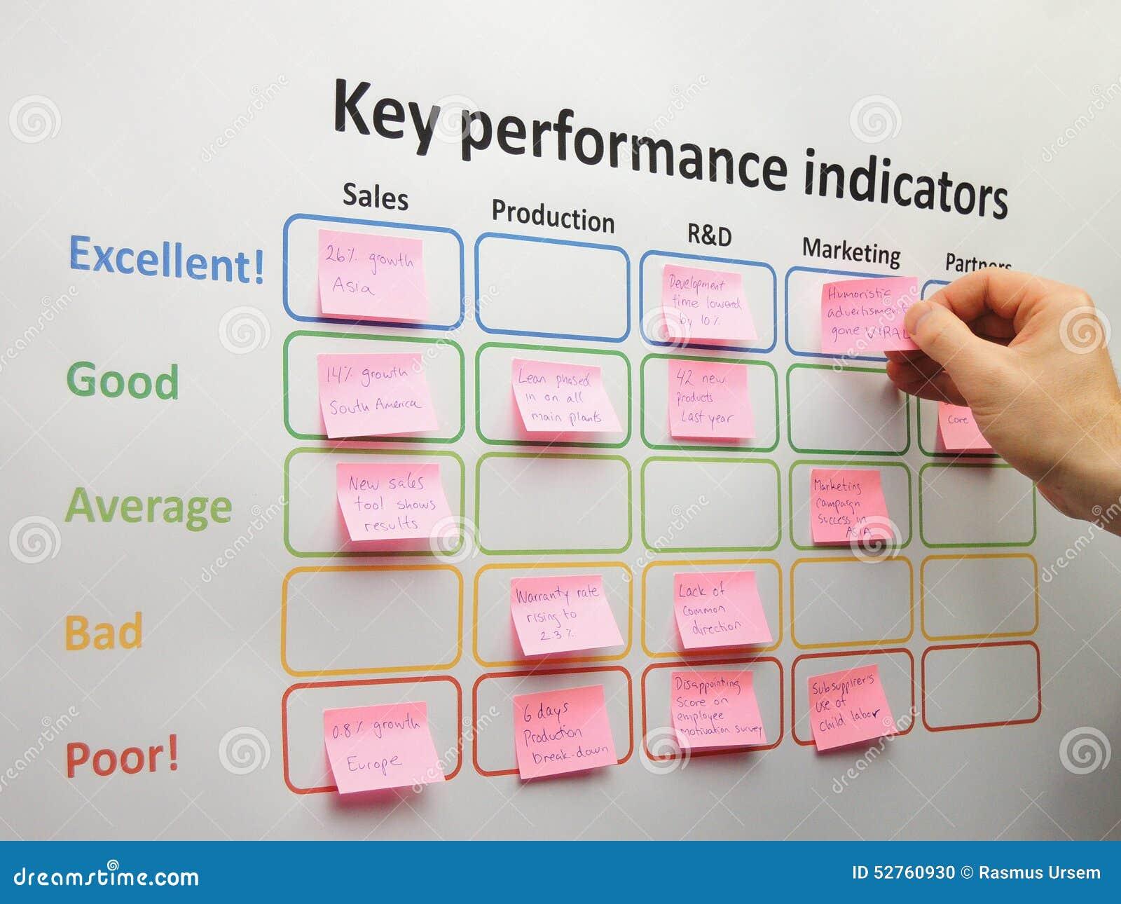 how to create key performance indicators