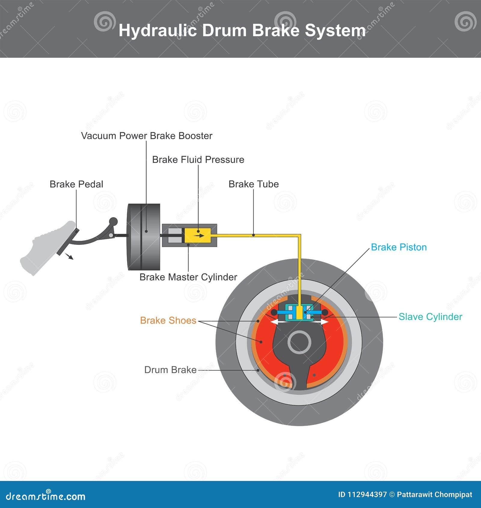 Brake System. Illustration Info Graphic. Stock Illustration ...
