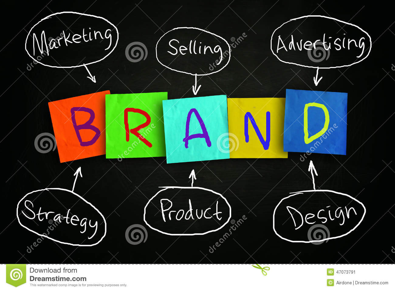 introduction to consumerism through branding identity marketing essay Key words - marketing january  the knowledge and skills for this position would typically be acquired through a degree or diploma in a marketing and 2 to 3 years.