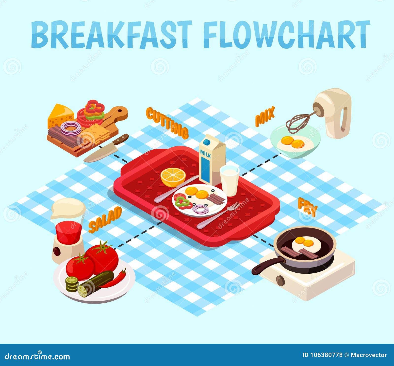 Breakfast Cooking Isometric Flowchart