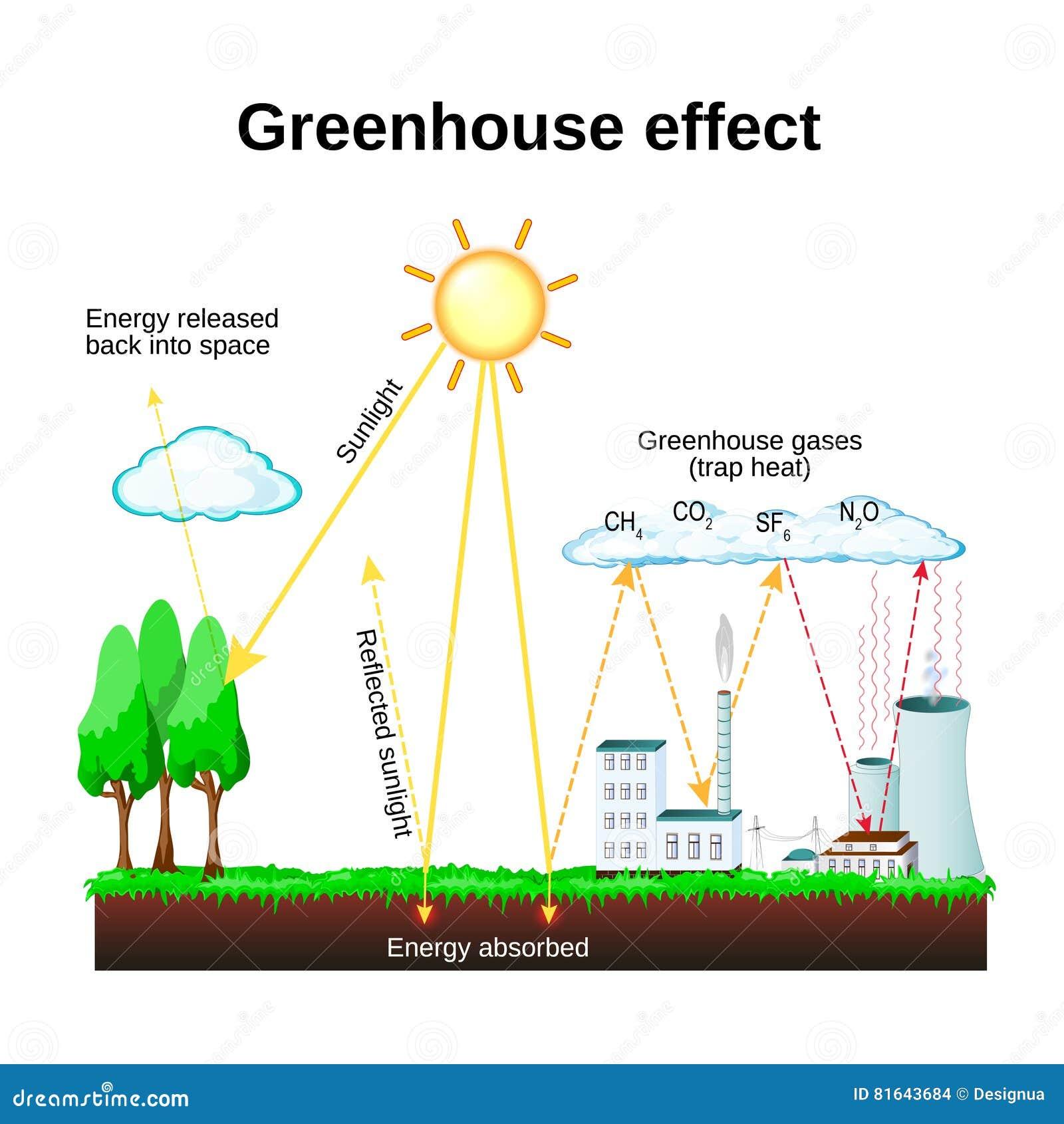 Broeikaseffect Het globale verwarmen