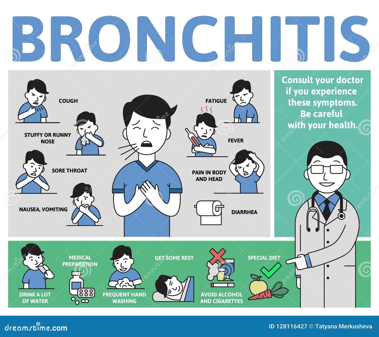 Bronchitissymptomen en behandeling Infographicaffiche met tekst en karakter Vlakke vector horizontale illustratie,