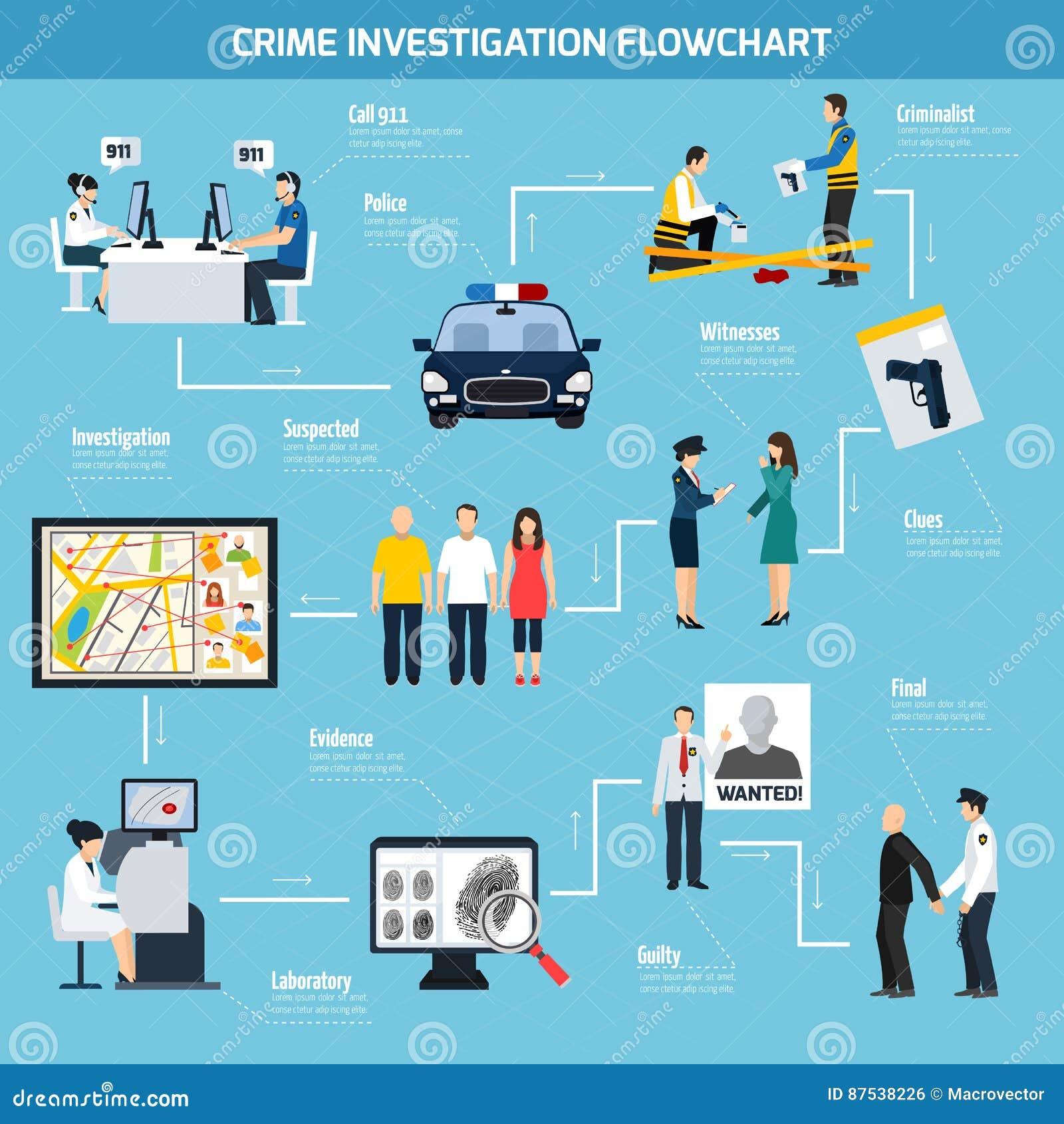 Brotts- utredninglägenhetflödesdiagram