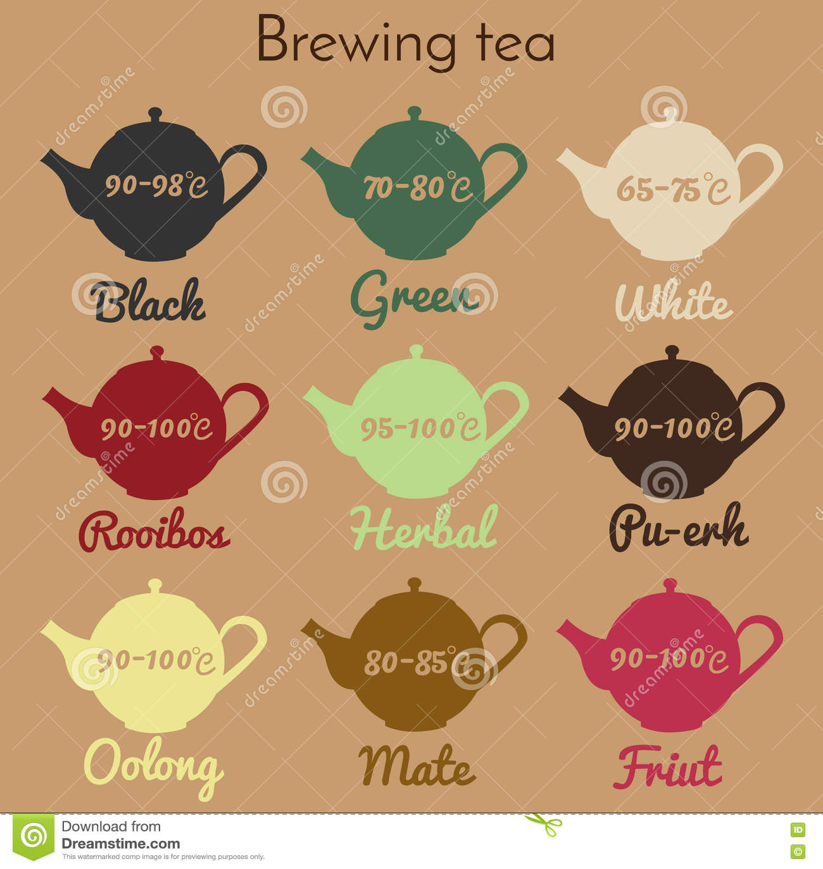 Brygga för te som är infographic, handbok Tryckbara tekannasymboler med temperatur och te skriver