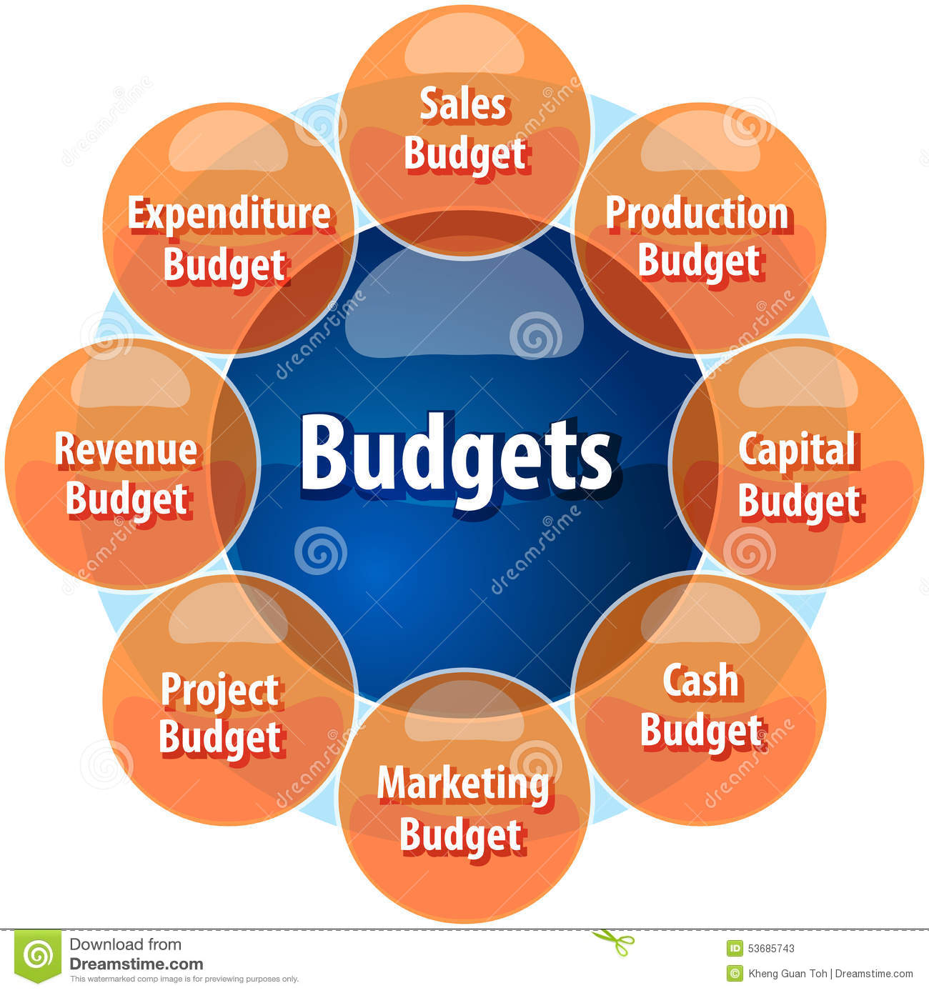 budget types business diagram illustration illustration 53685743