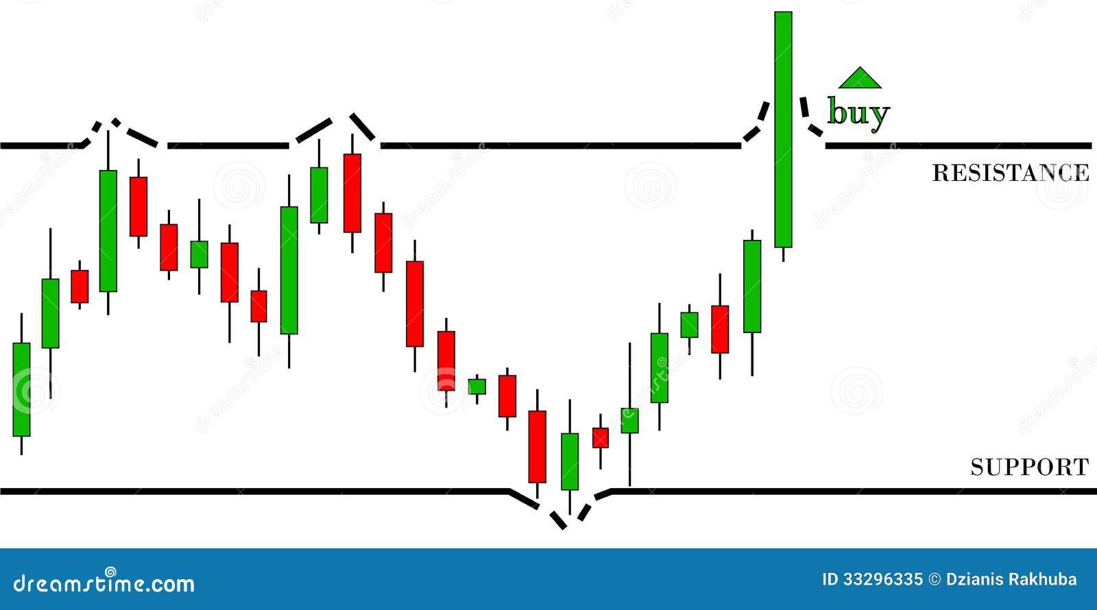 Forex trading di malaysia