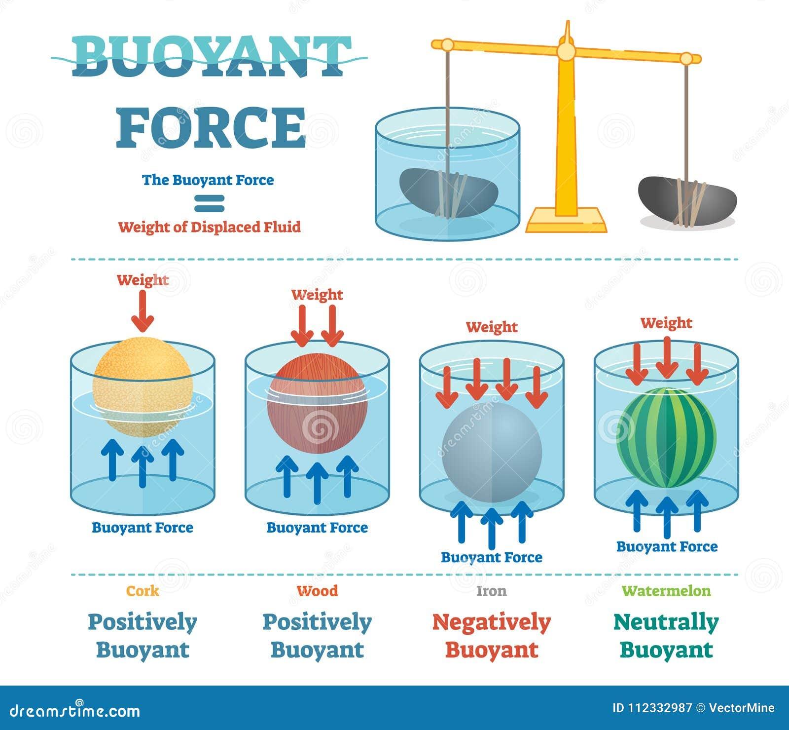 Buoyant force, illustrative educational physics diagram.