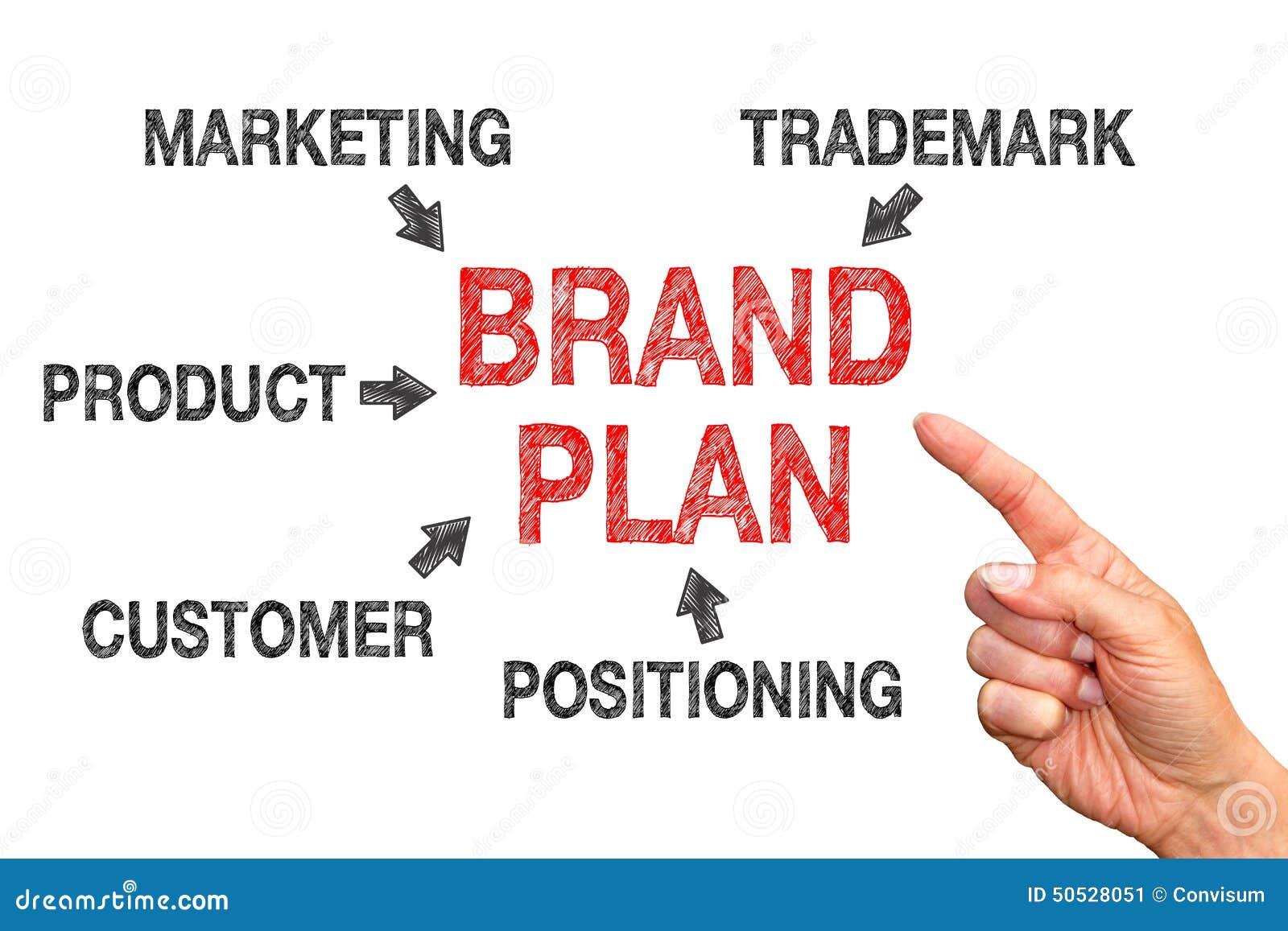 Brand business plan