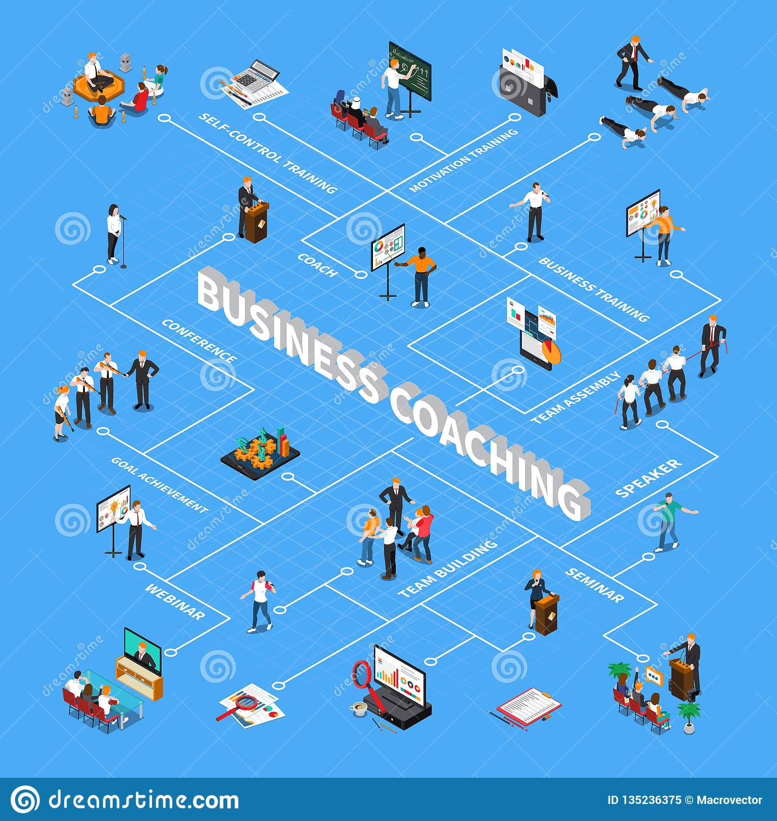 Business Coaching Isometric Flowchart