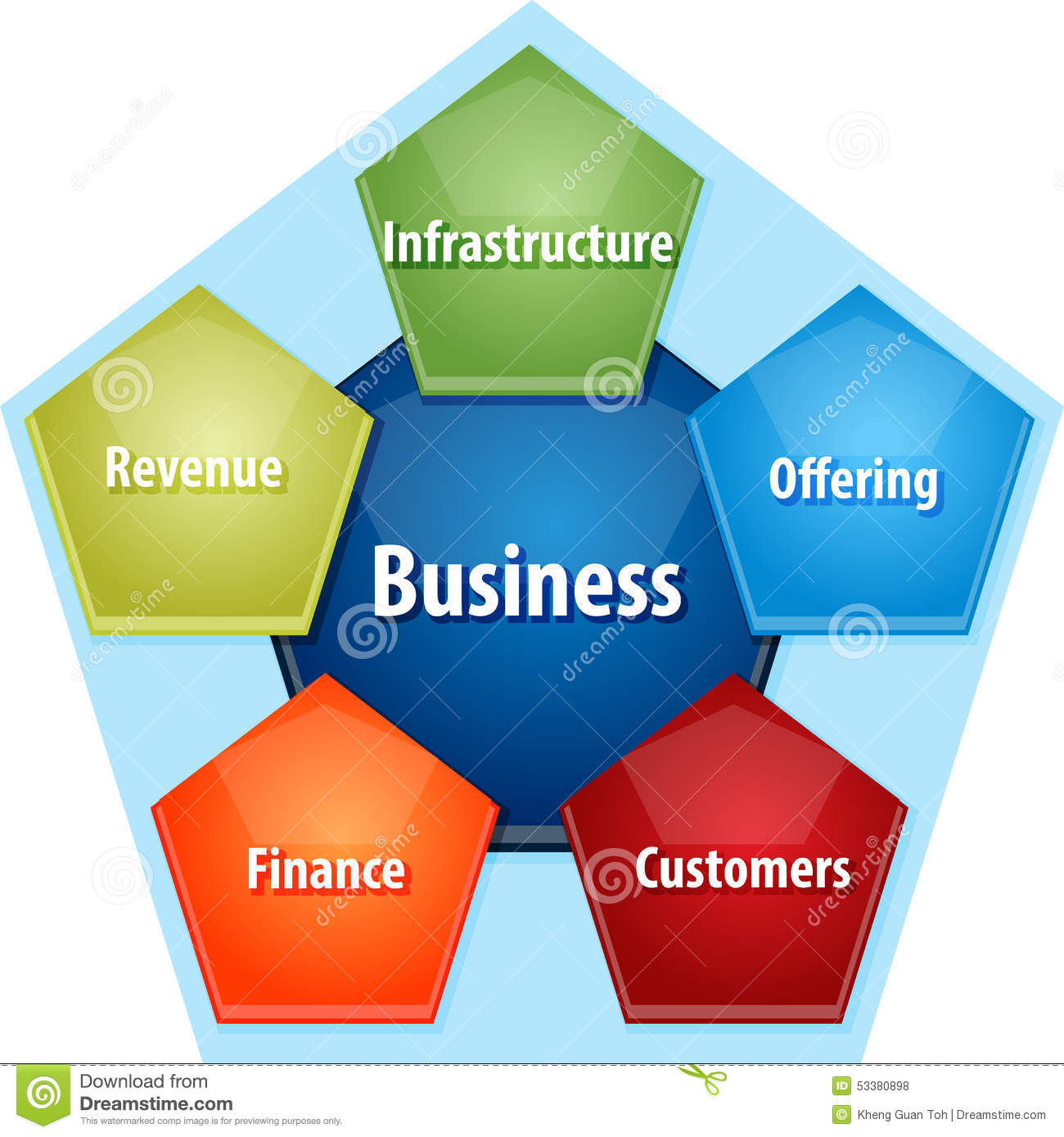 standard business plan components