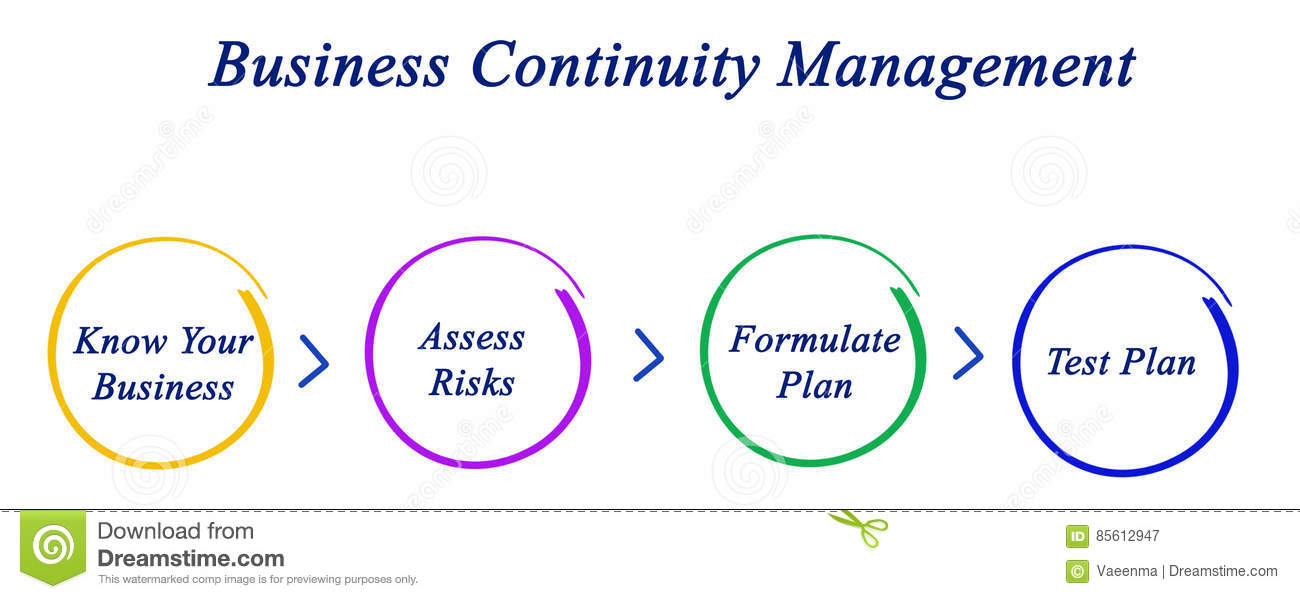 importance of business continuity planning