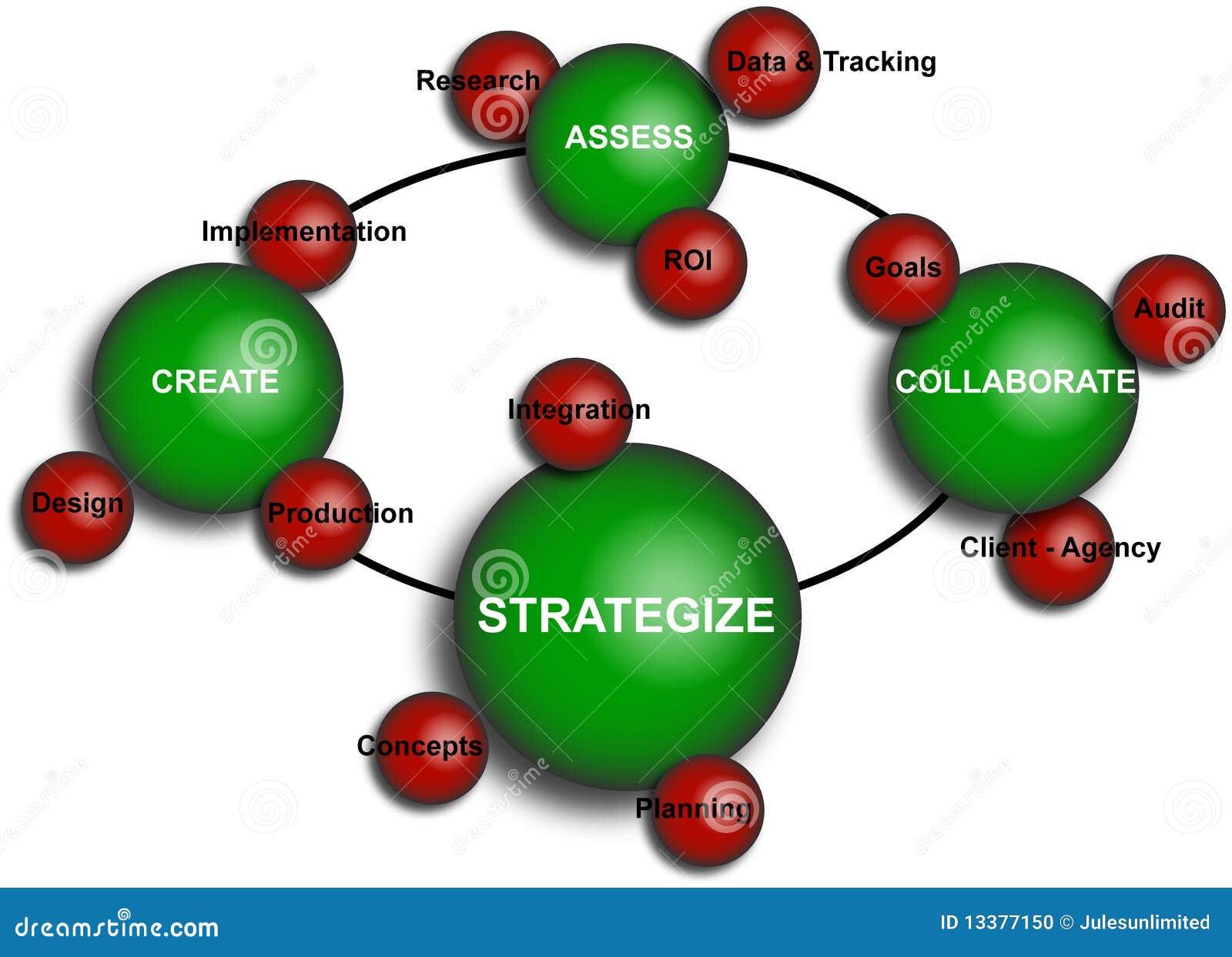 business elements diagram stock illustration illustration of Structure of Element business elements diagram
