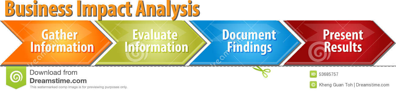 Business Impact Analysis Business Diagram Illustration Stock