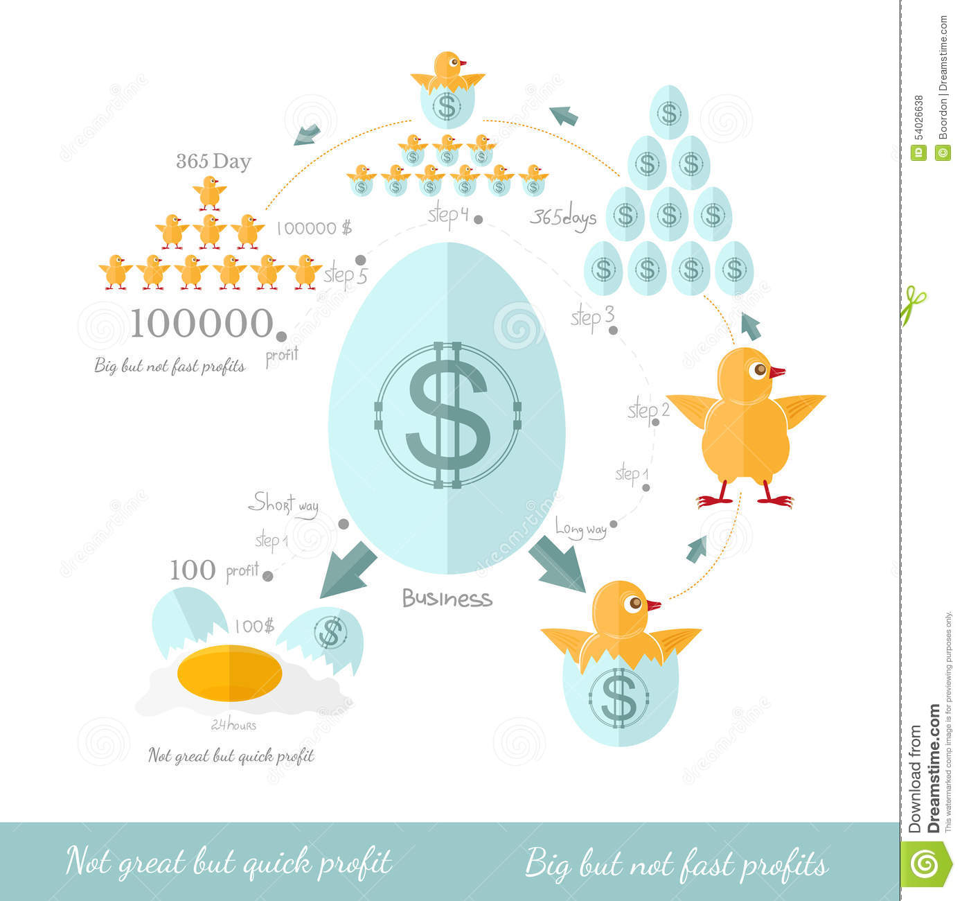 Business infographic not great but quick profit and big butnot fast profit for example eggs chicken