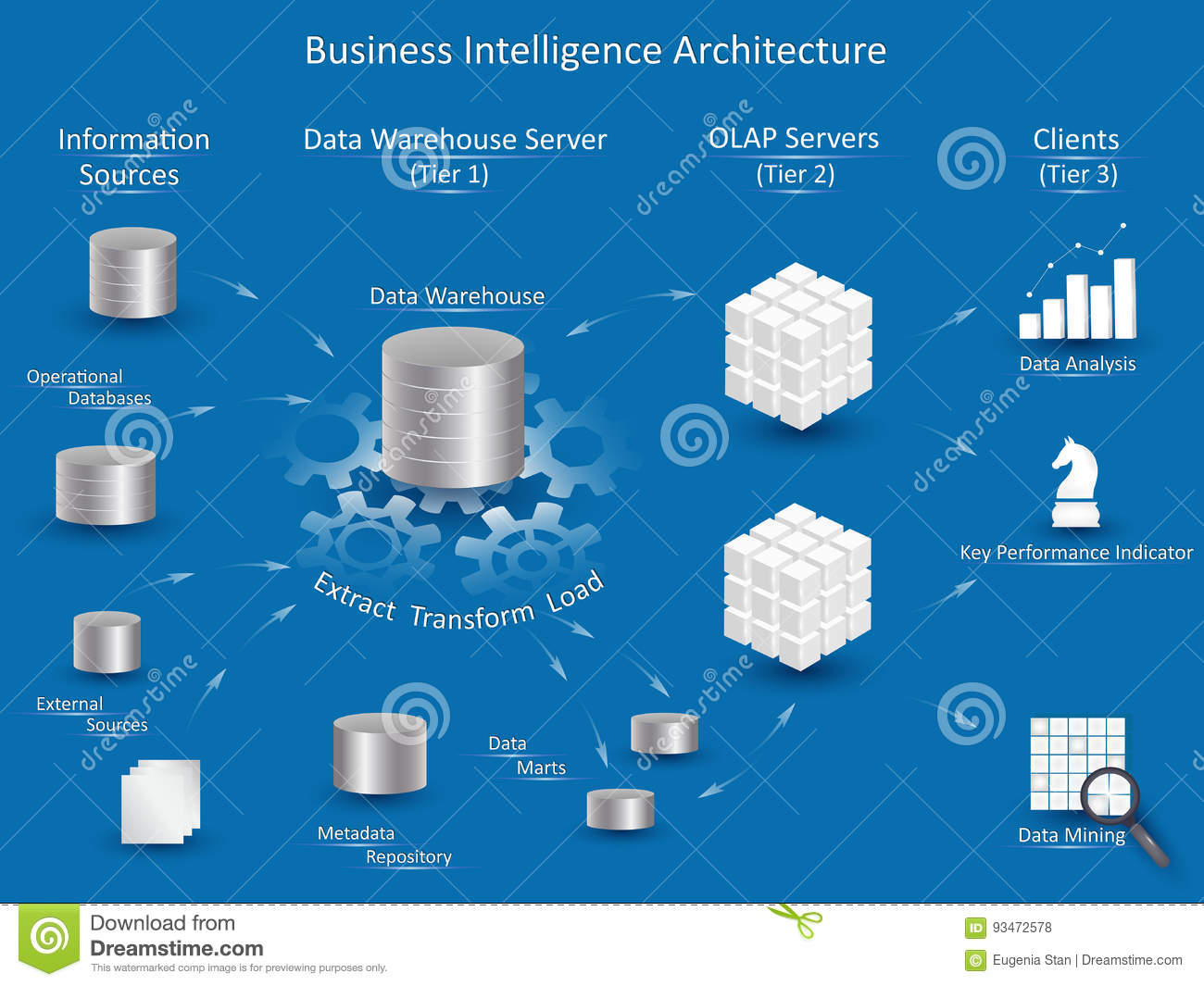 Business Intelligence Architecture Stock Vector