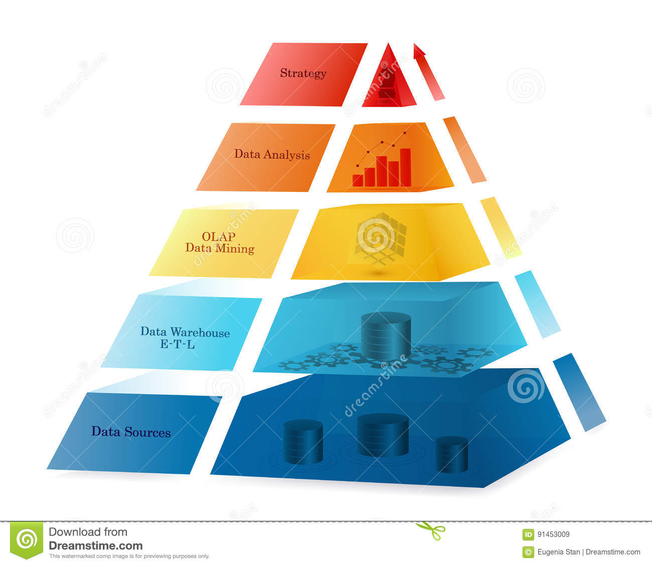 Data Etl Resume Site Warehouse: Business Intelligence Coloured Pyramid Concept Stock