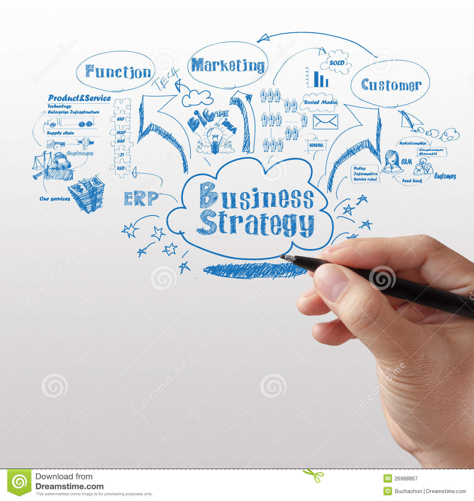 What is strategic business development