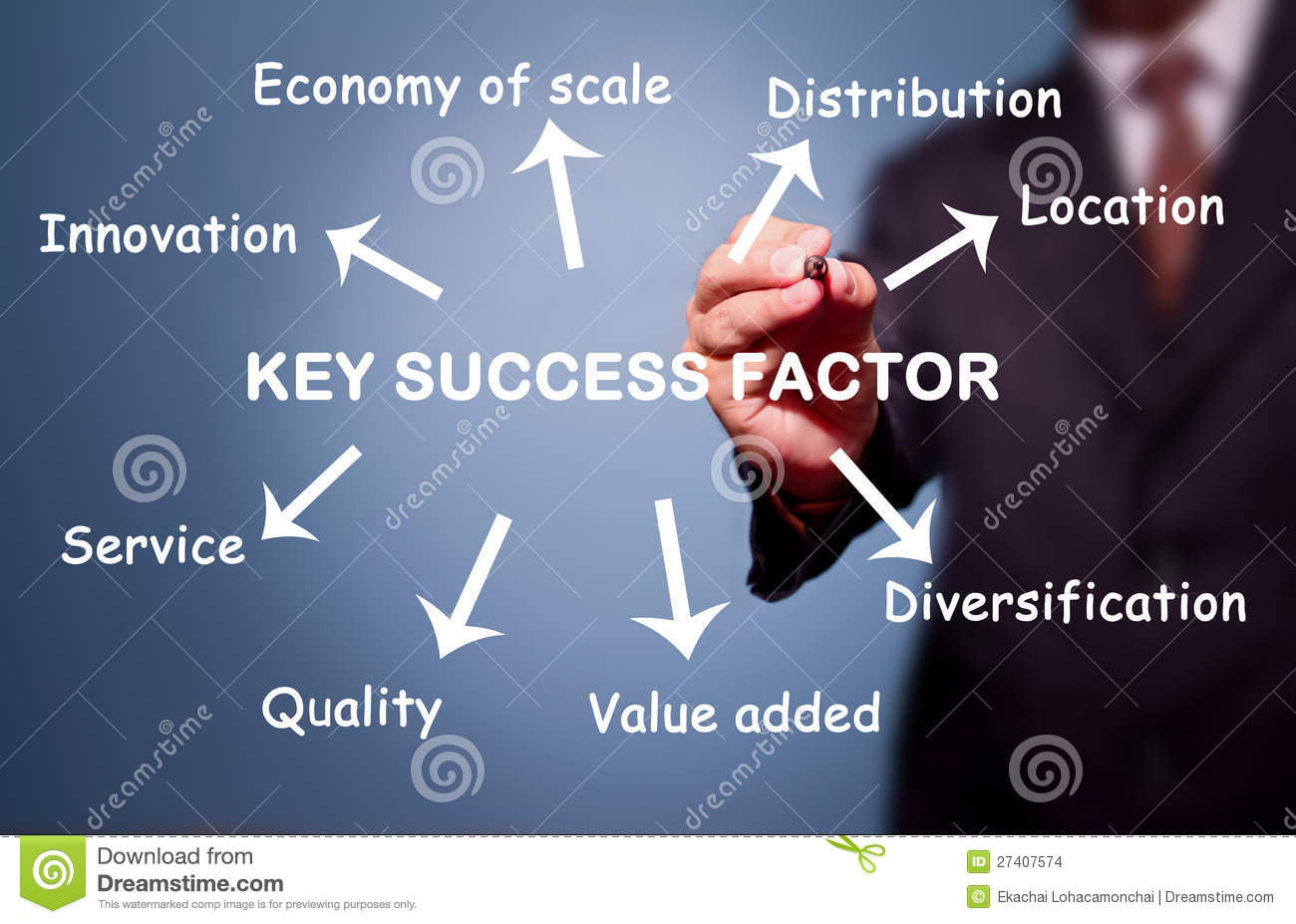 what are key success factors in business education commerce essay International entry and country analysis  international business activity is one of the key features of the  cultural and other factors are all of.