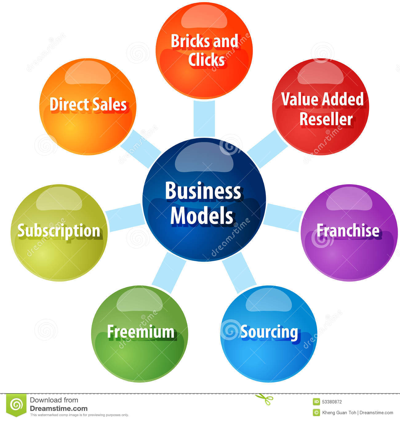 business model types royalty stock images image  business model types business diagram illustration stock photography