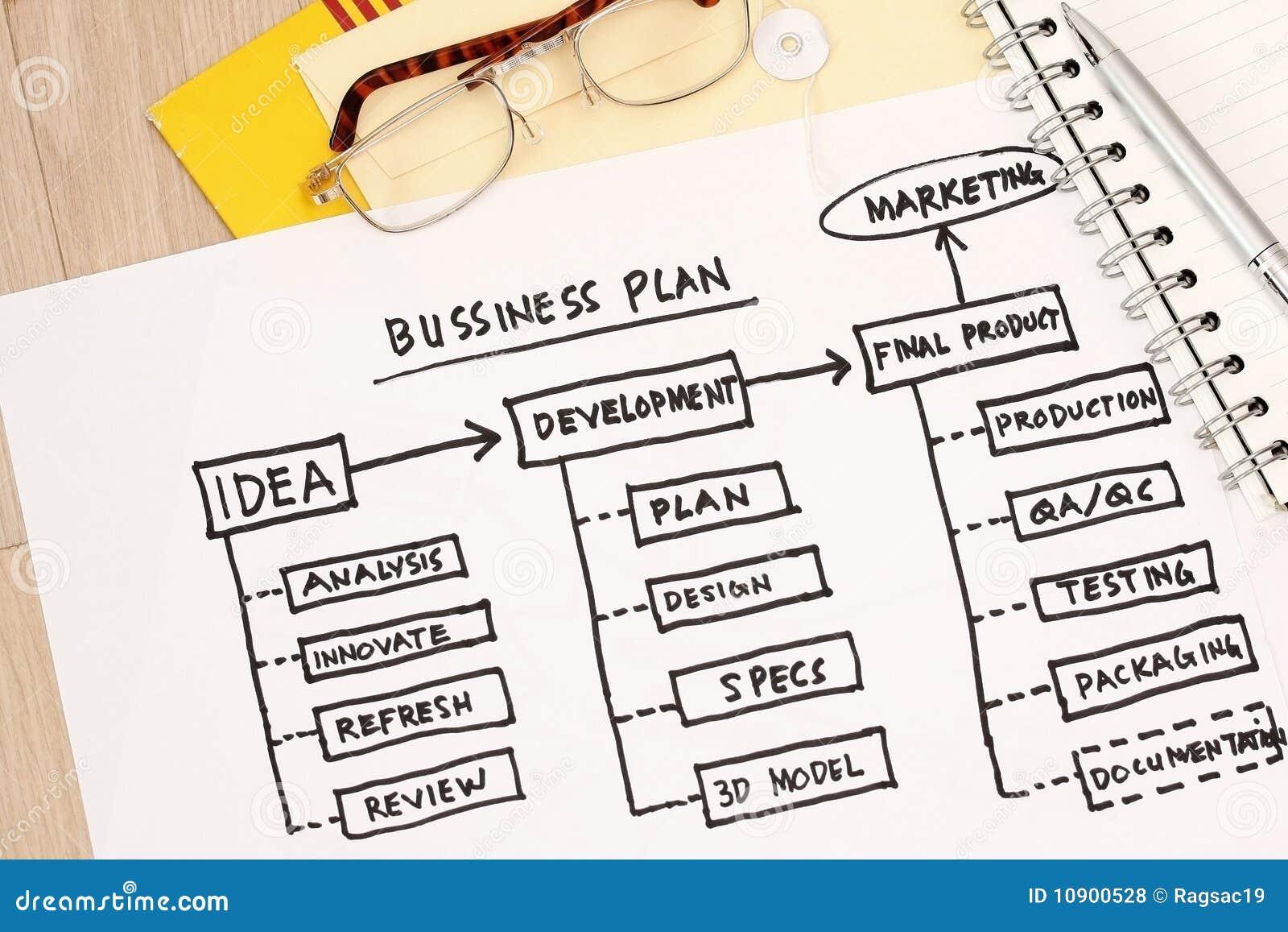 Business plan uses