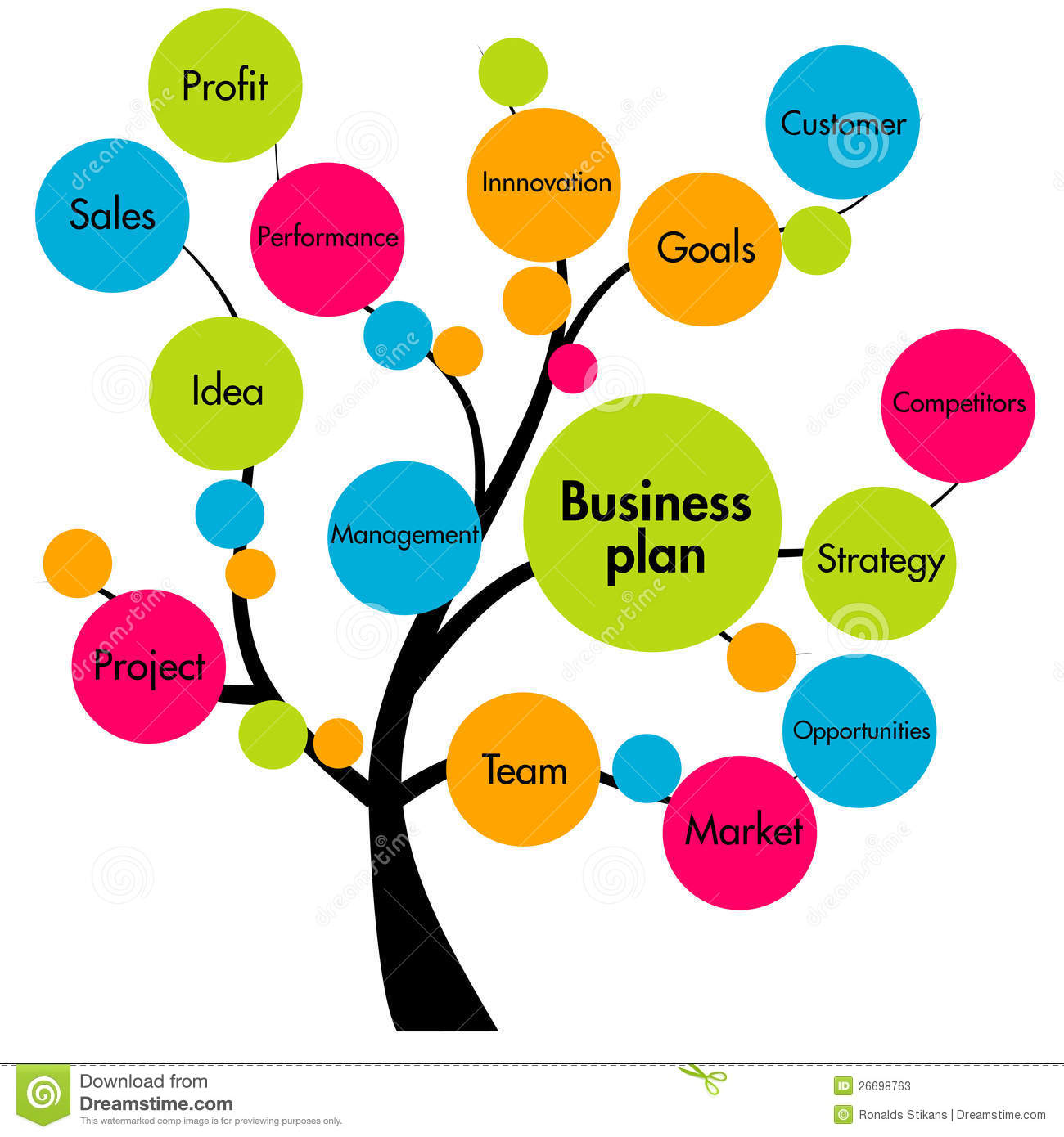 business plan management A management plan provides researchers the opportunity to explain the objectives, goals, and planned procedures of their proposed projects in detail.